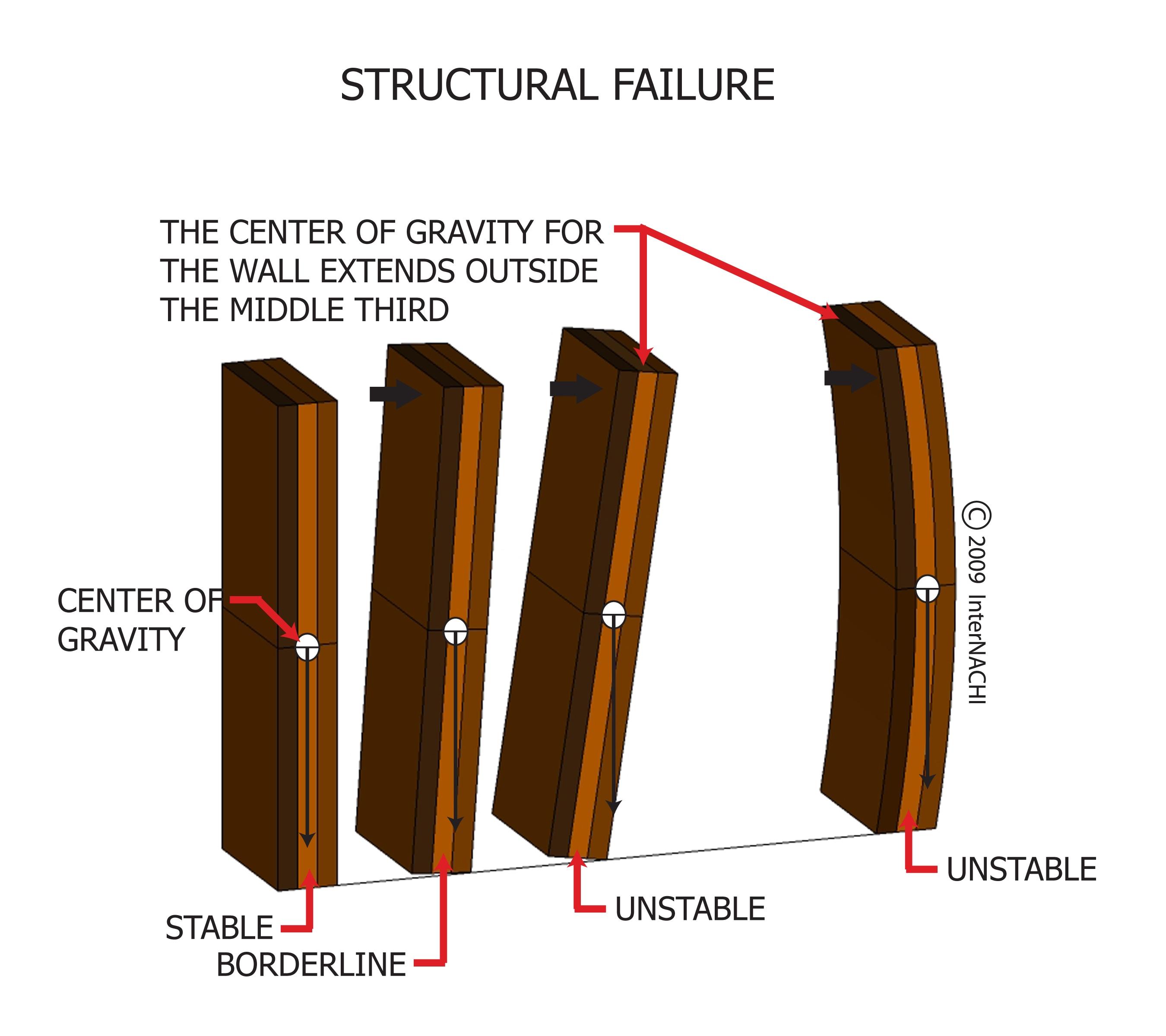 Structural failure.