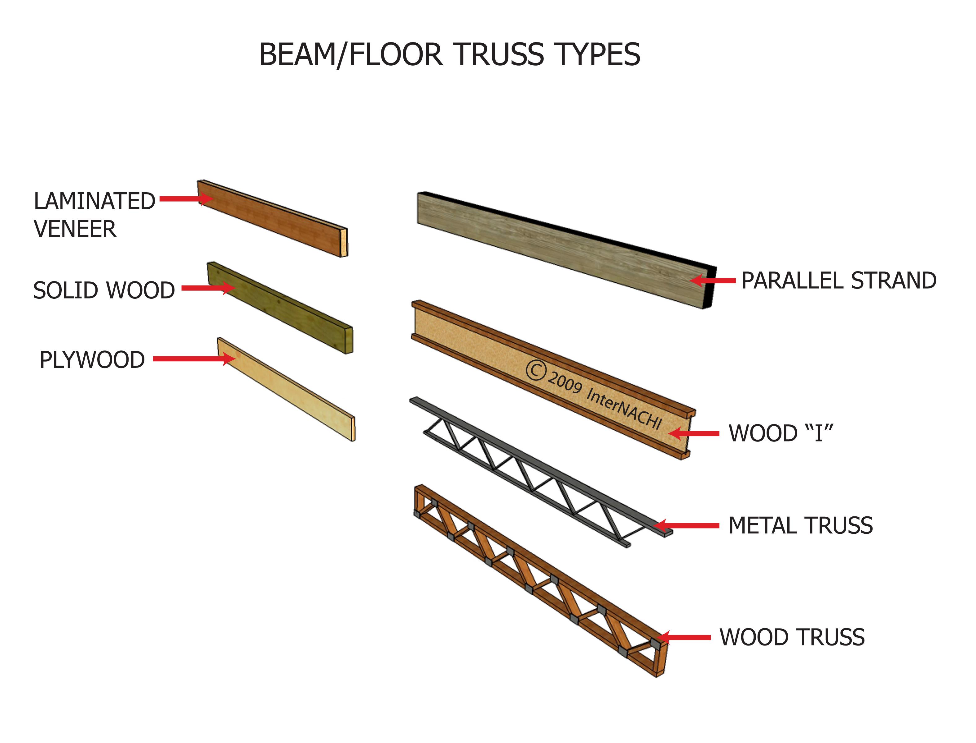Beam/floor truss types.