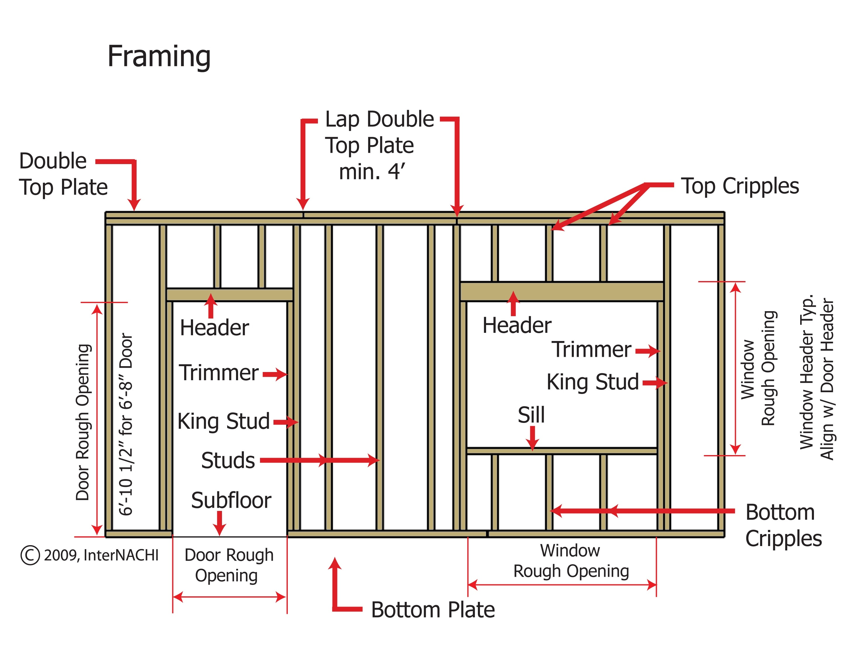 Exterior walls of wood-frame construction must be designed and constructed according to building code. Components include bottom and top plates, studs, king studs, jack studs, trimmer studs, cripple studs, sills, headers, and door and window openings.