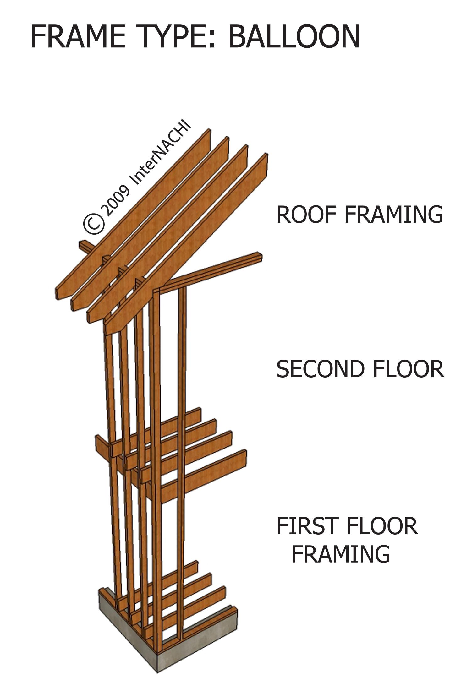 InterNACHI Inspection Graphics Library: Framing » Framing. » frame ...