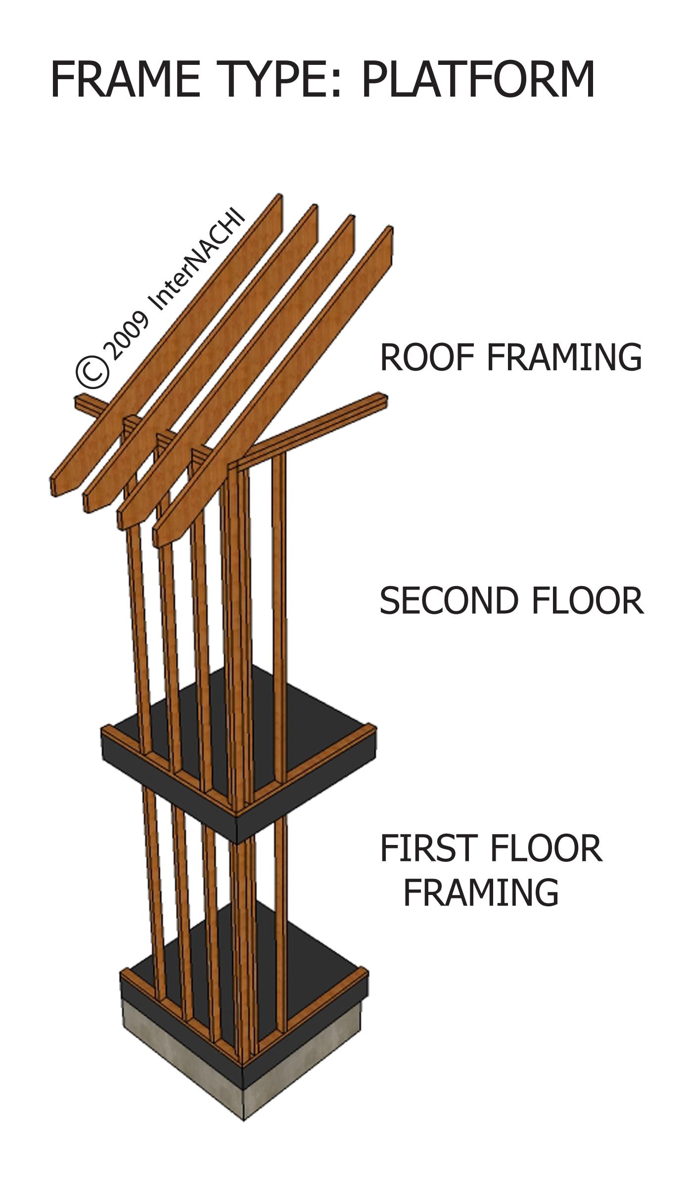 Platform framing.