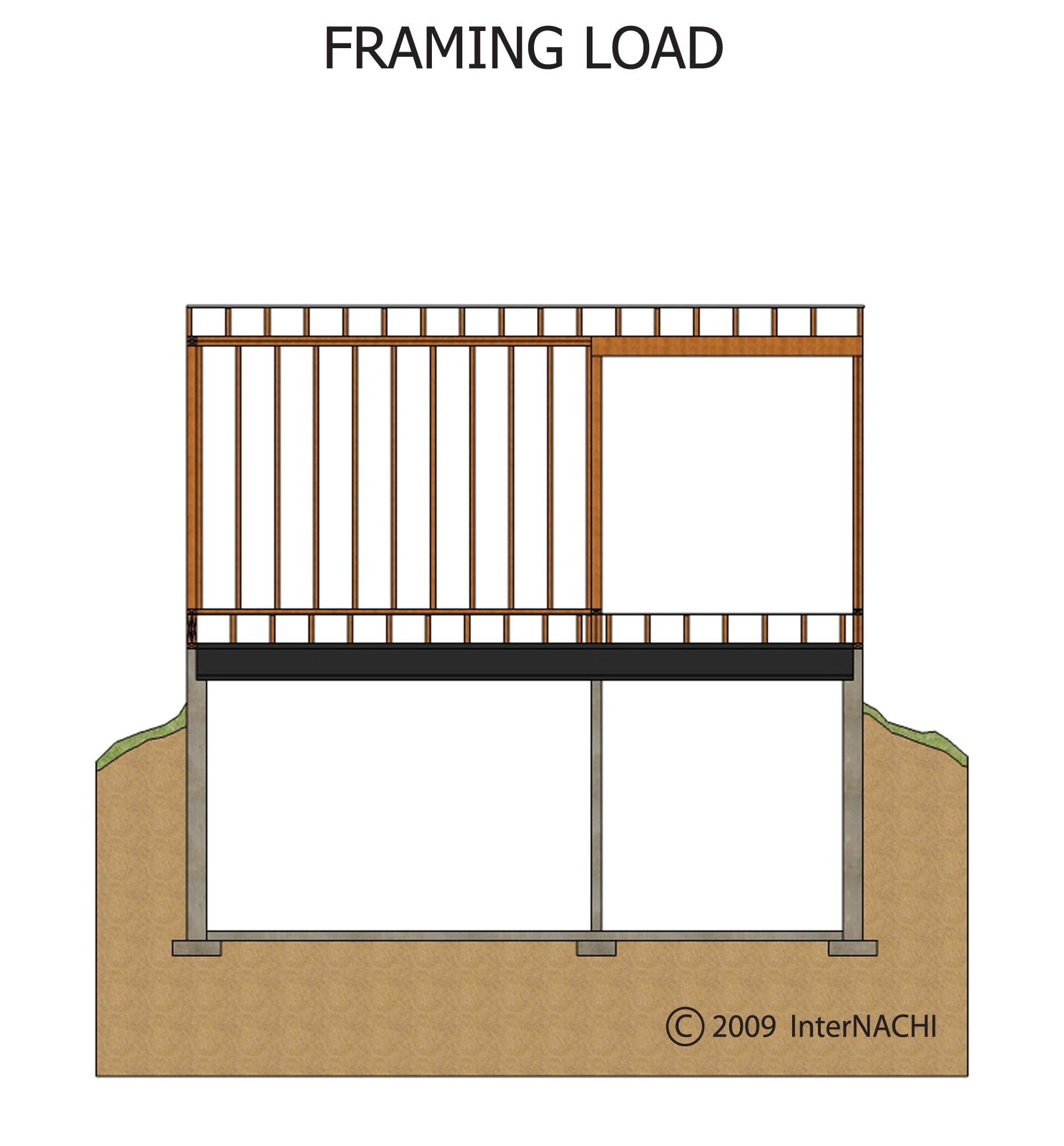 Framing load.