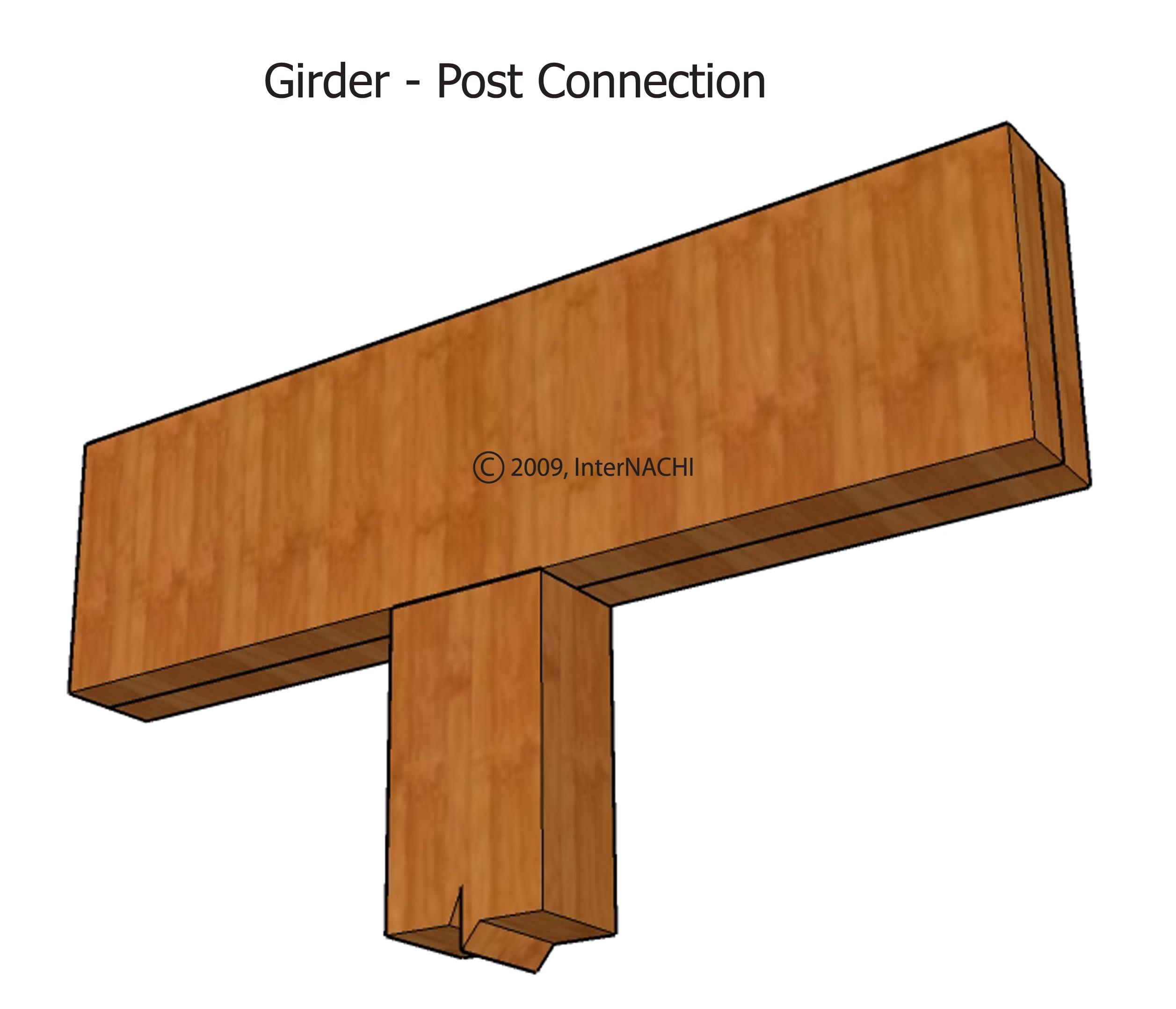 Girder-post connection (incorrect).