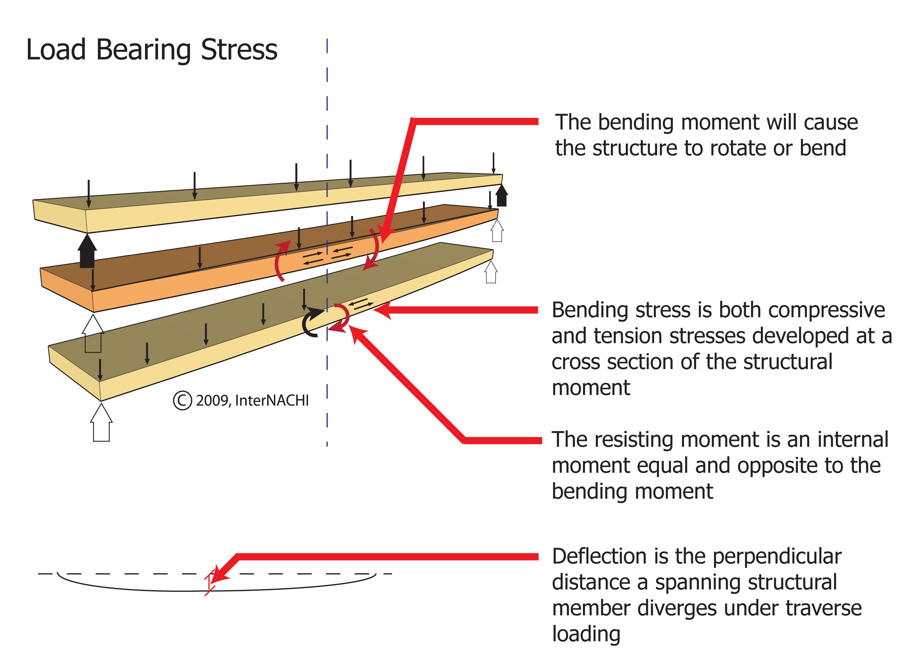 Load bearing stress.
