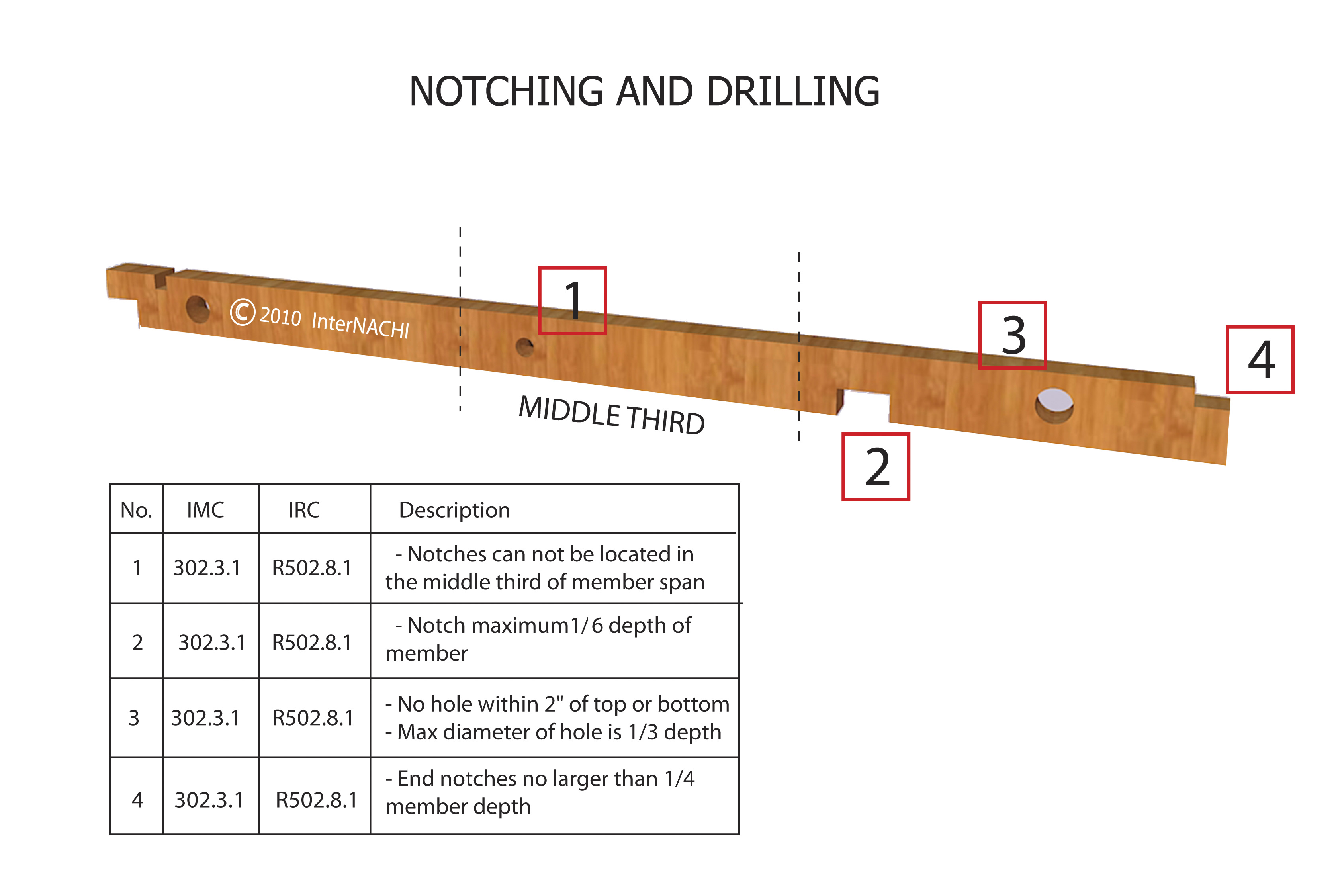 Notching and drilling