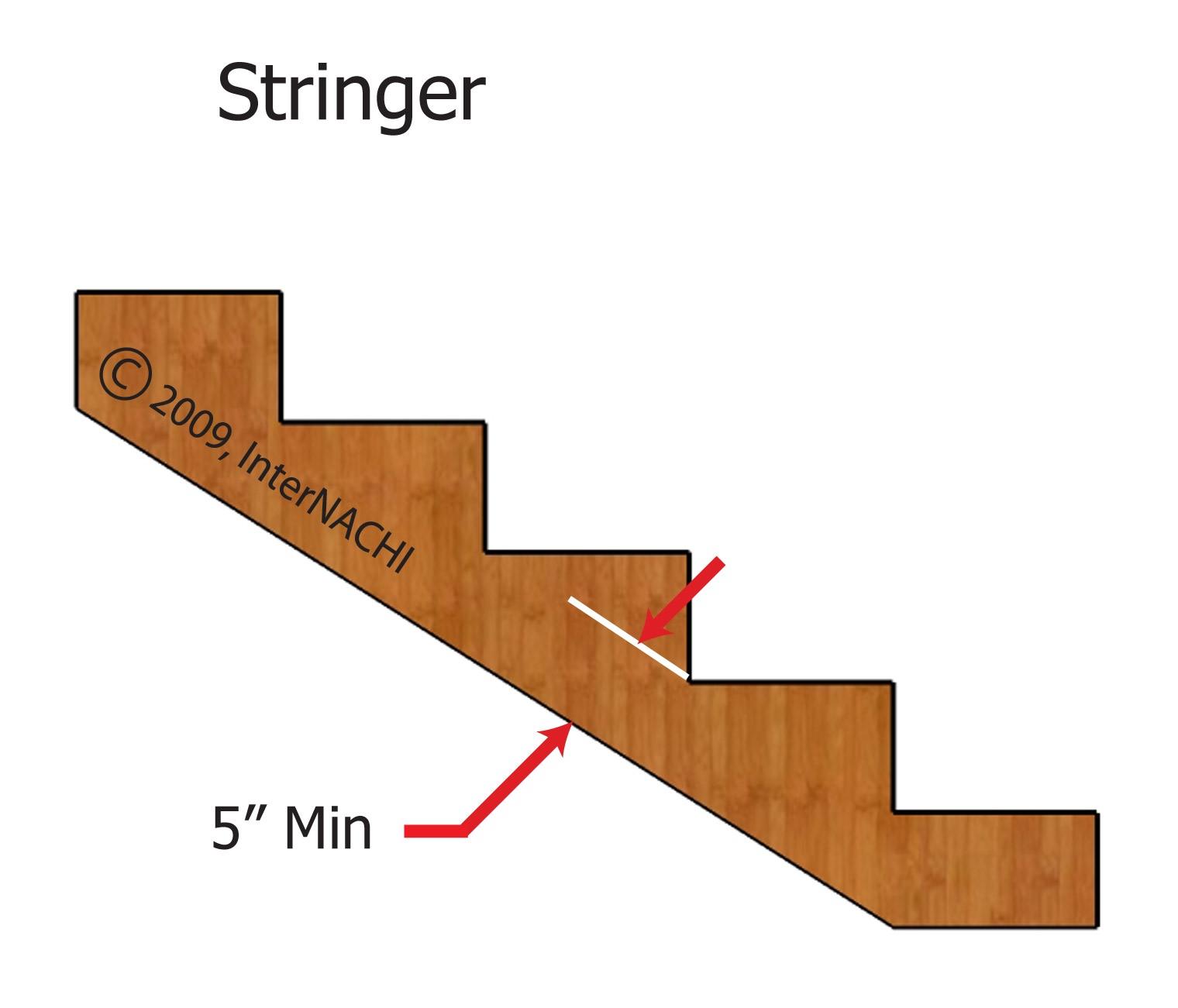 Stringer.