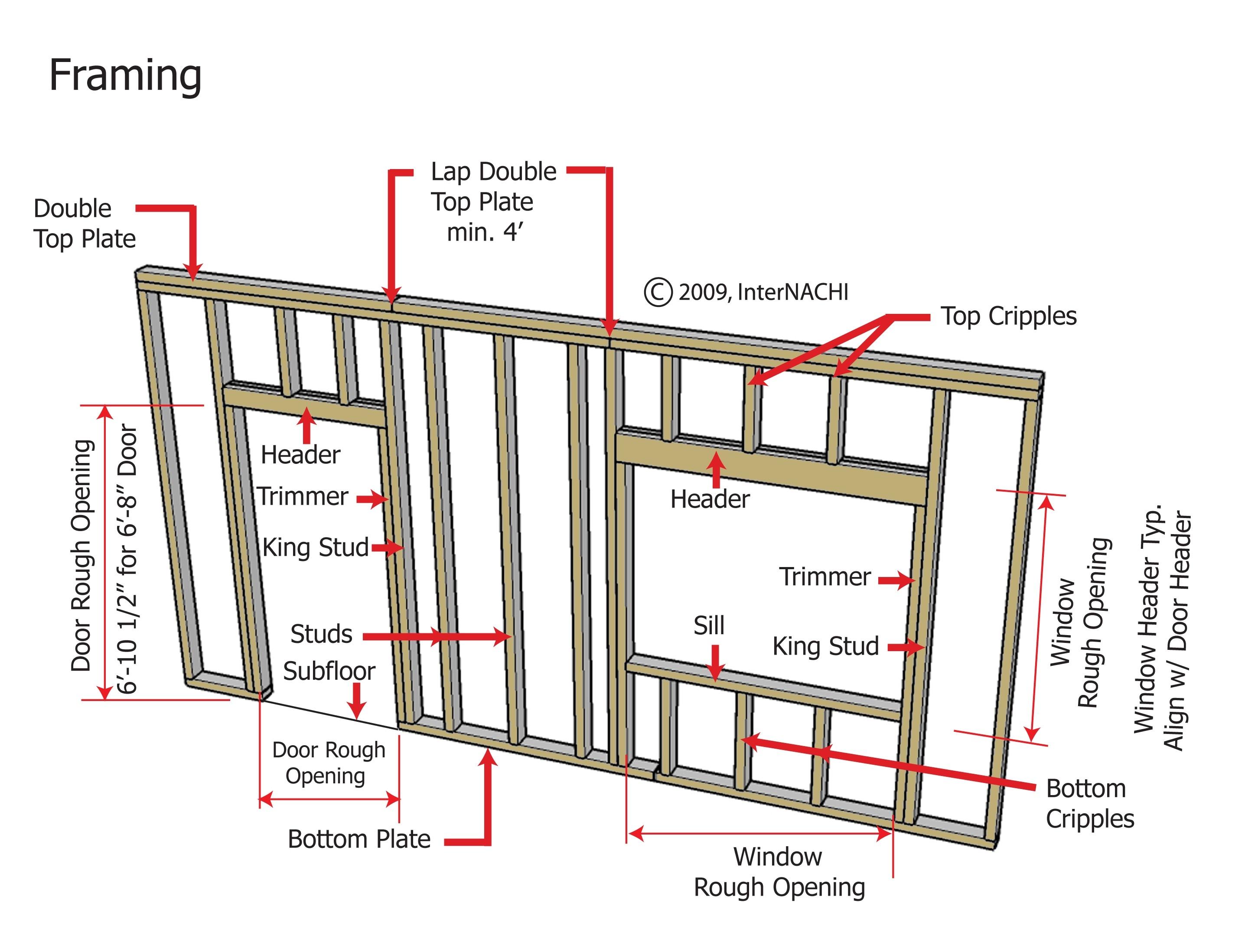 Framing Around Windows And Doors - Outdoor Furniture