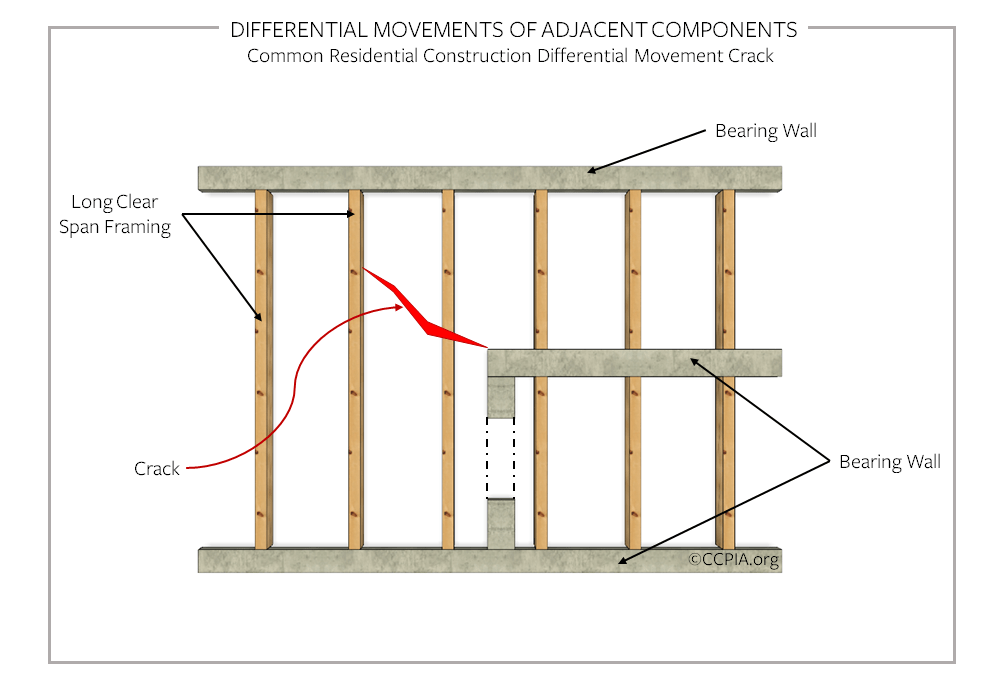 Differential movements of adjacent components, common residential construction differential movement crack.