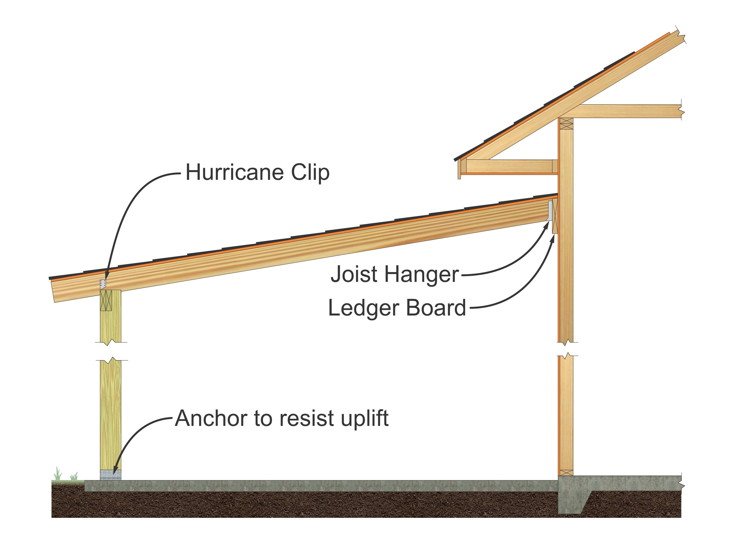 Shed roof B