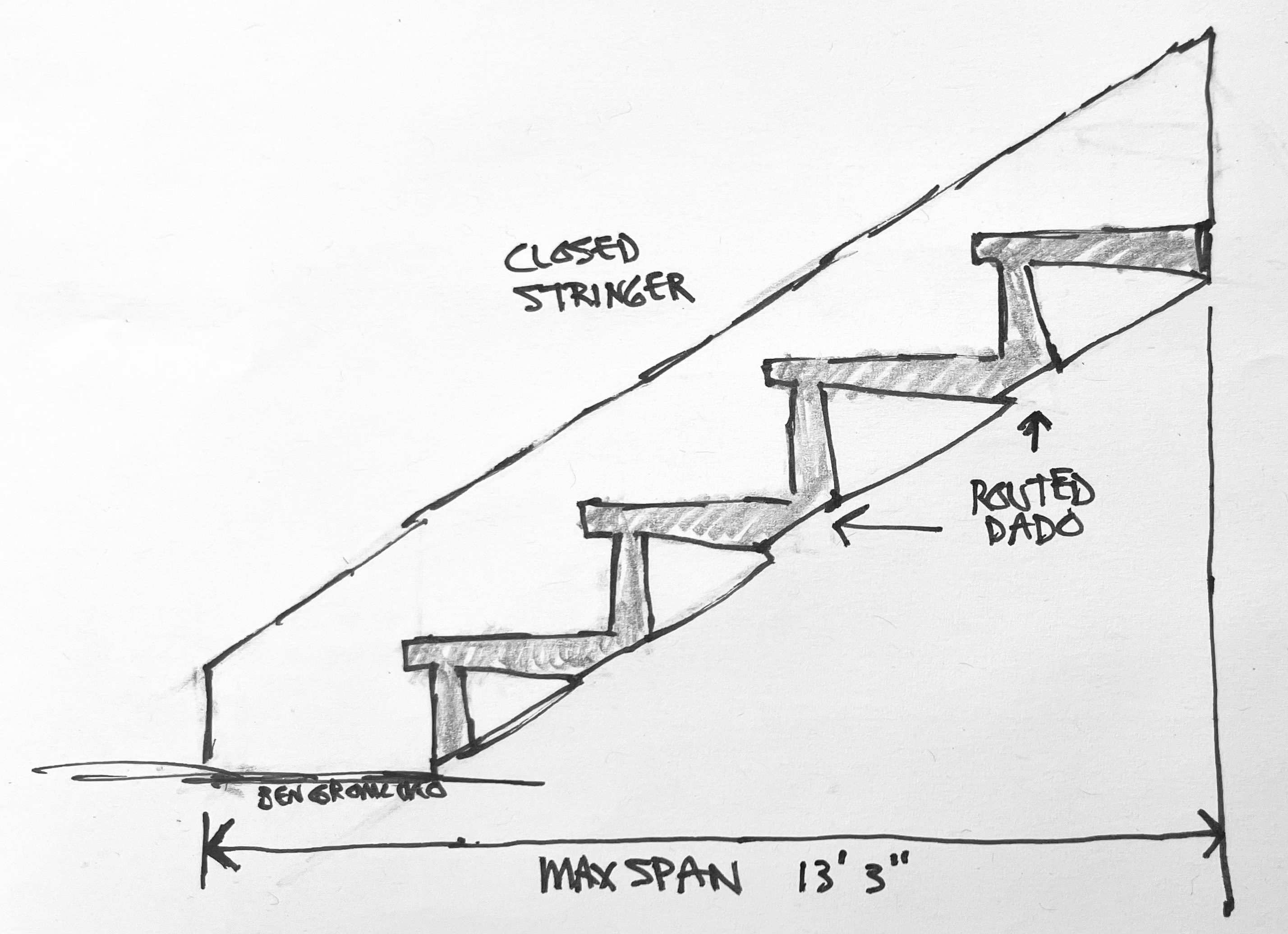 Stair stringers should not span more than 13 feet and 3 inches (4039 mm) for a closed stringer.