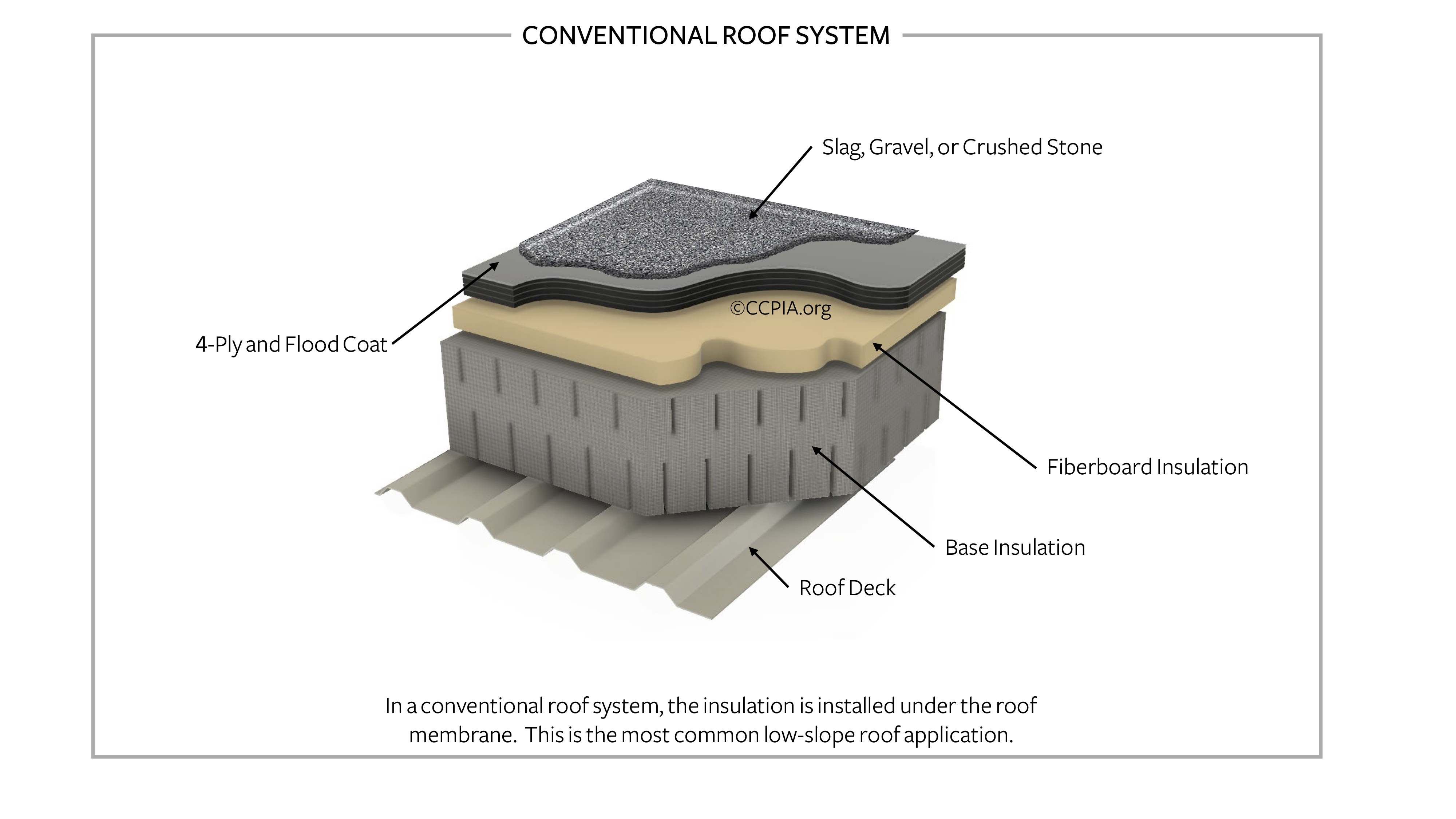 Low-slope conventional roof system.