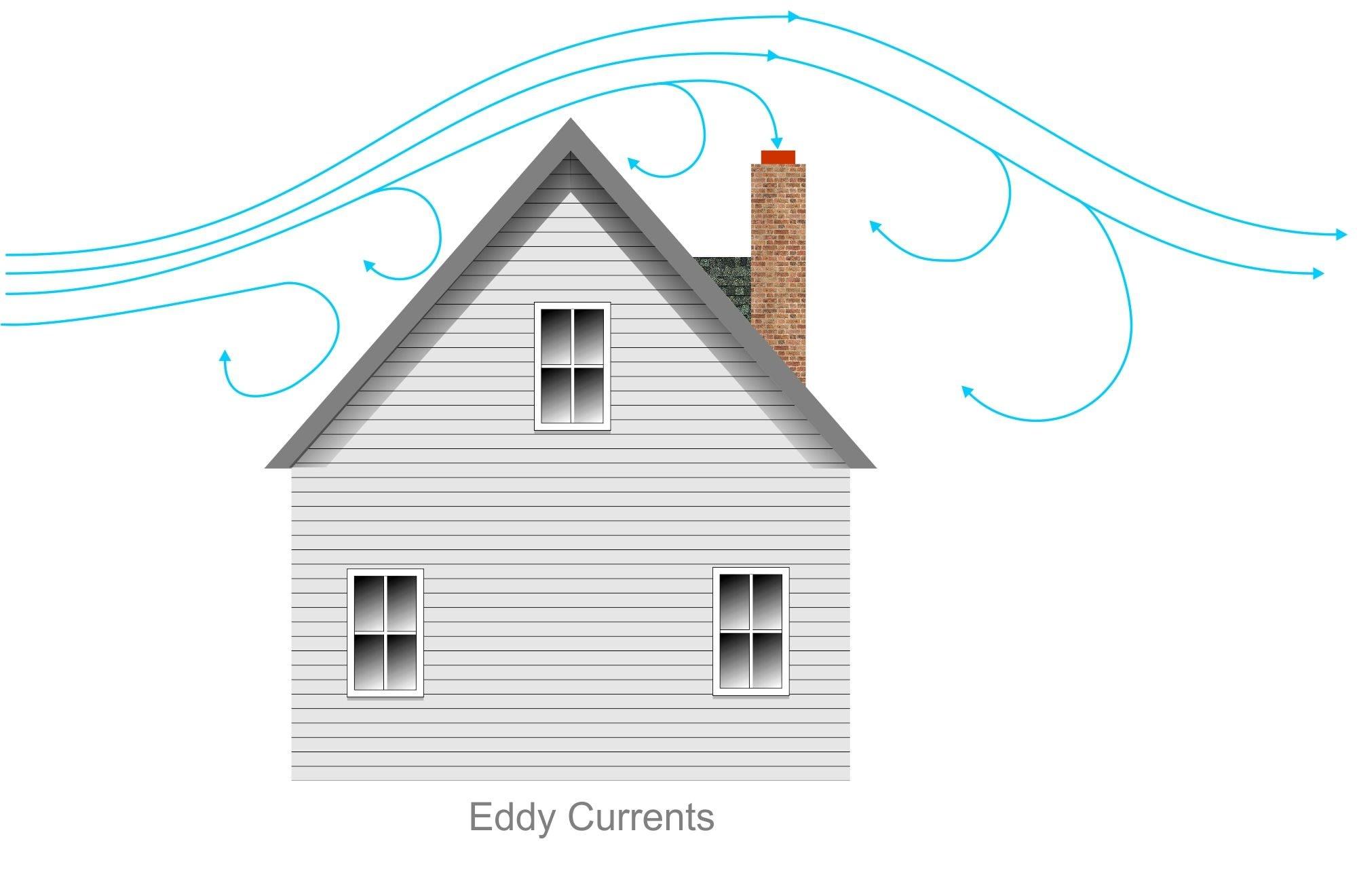 Eddy current 2