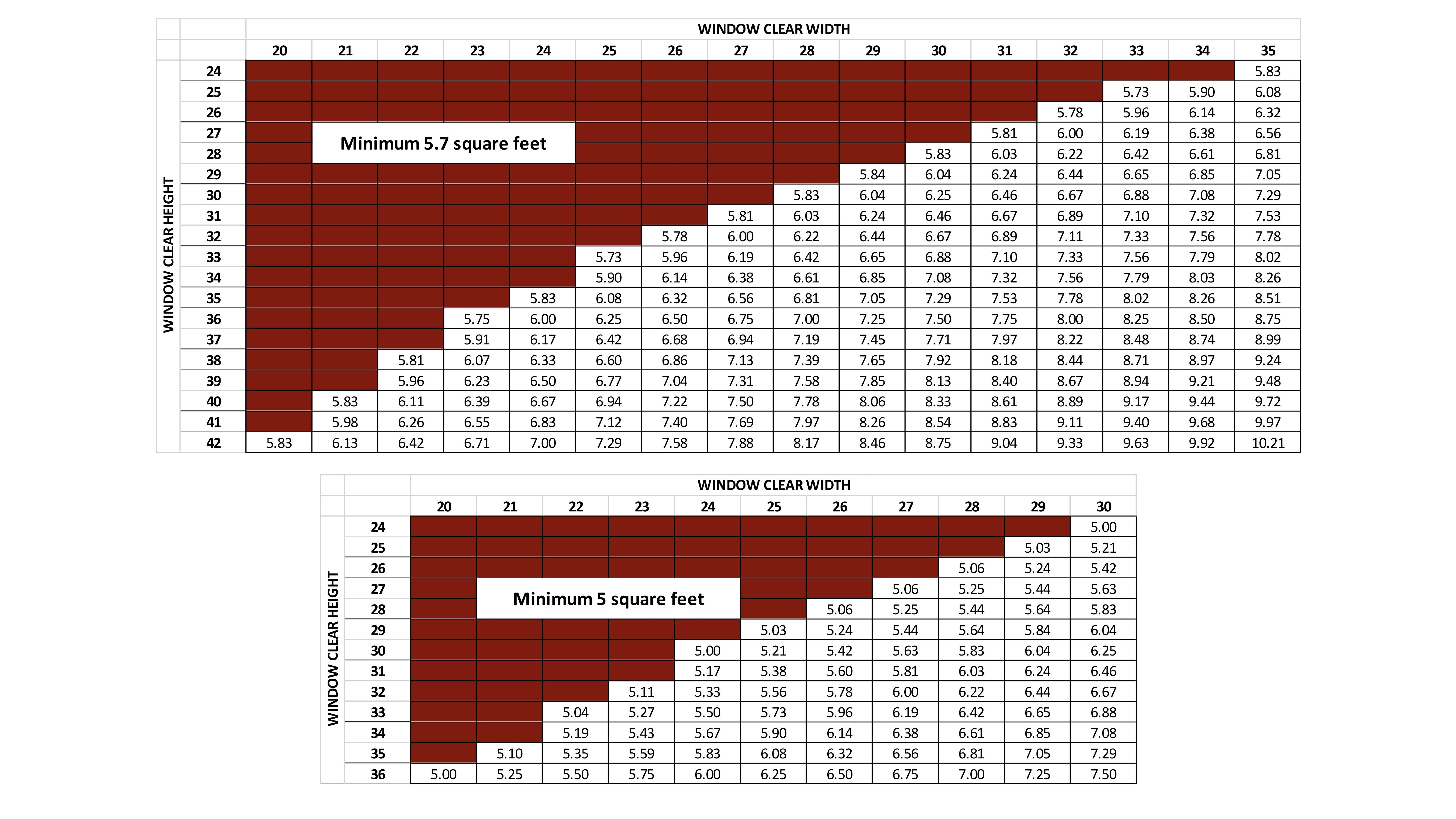 Egress window 3D chart
