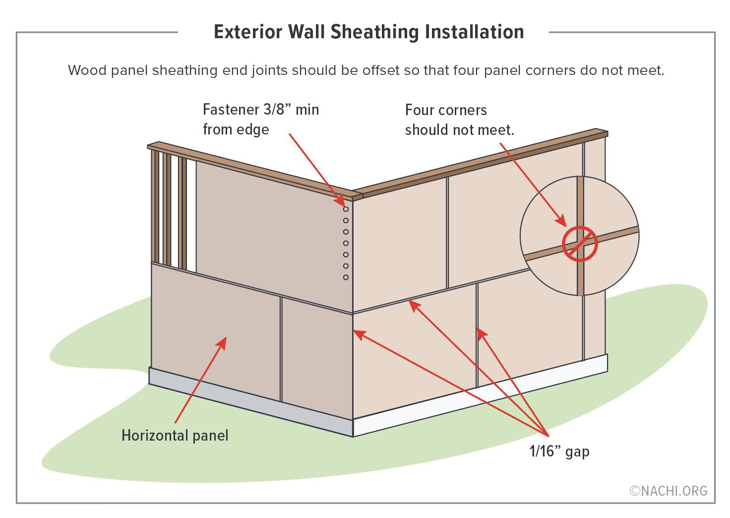 Exterior Sheathing Installation.