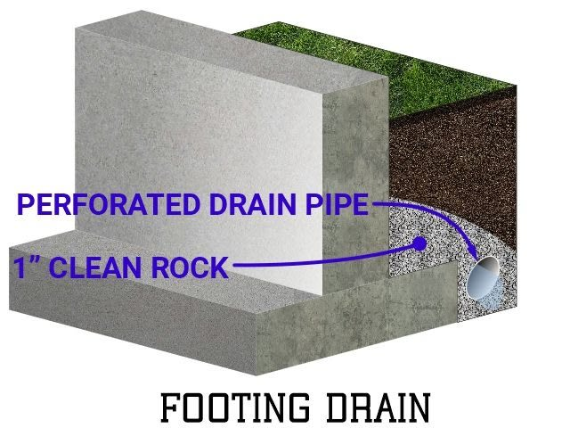 Footing drain