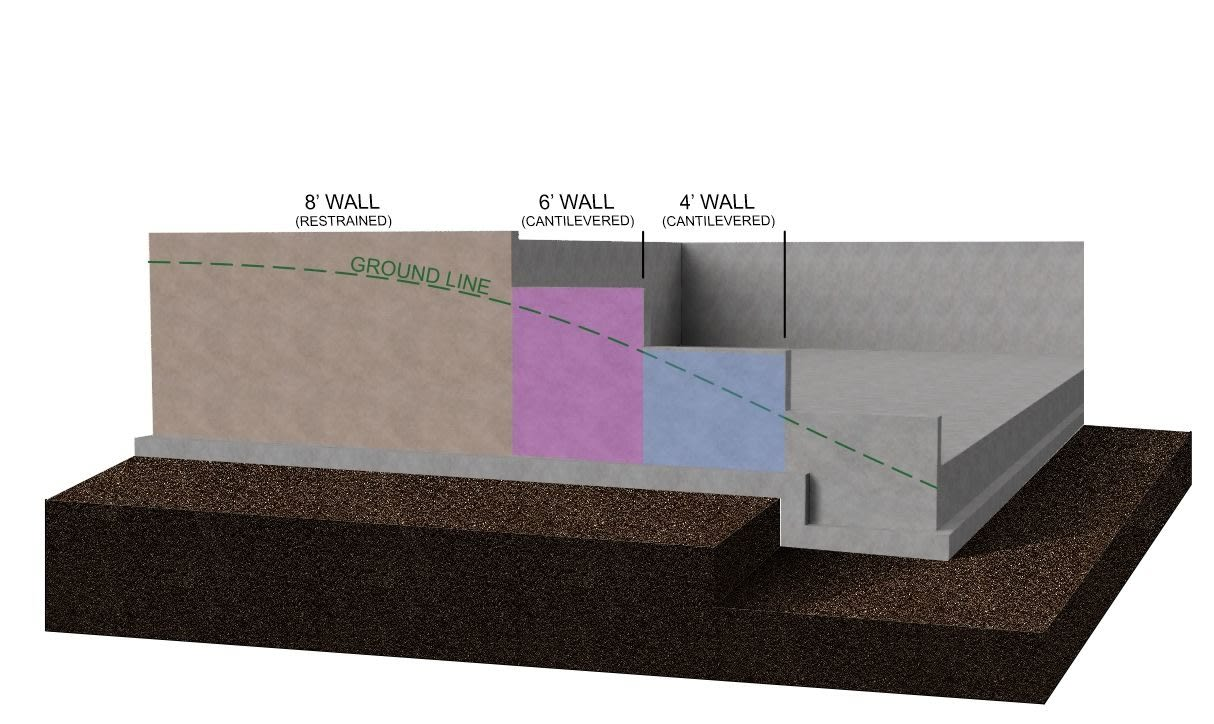 Foundation wall height