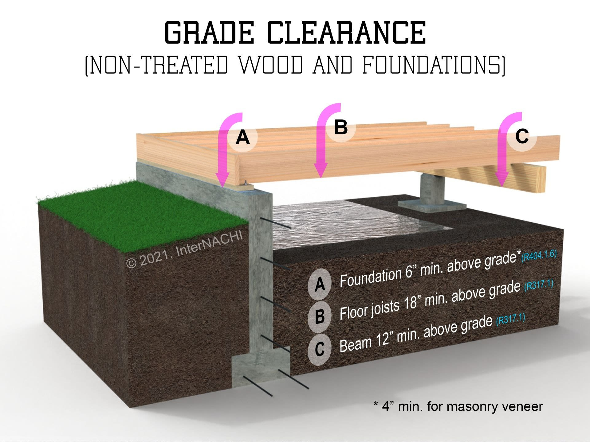 Grade clearance