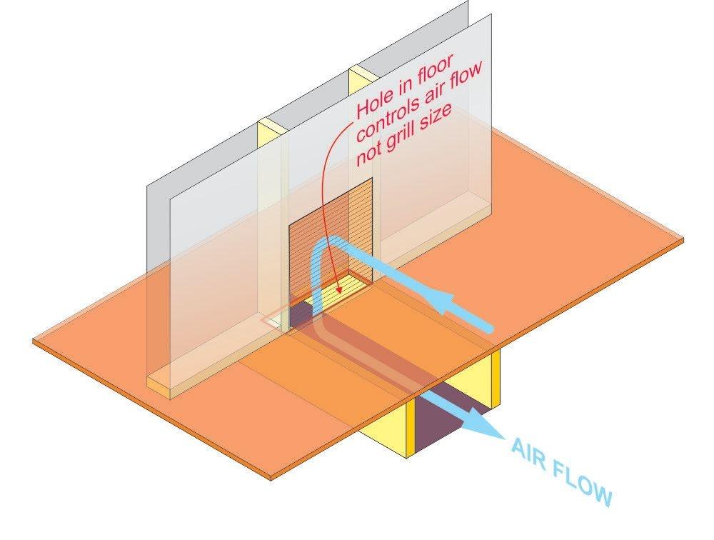 Grill ventilation