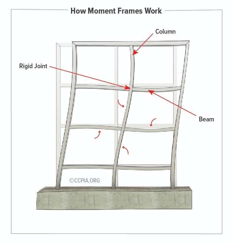 Steel moment frames are vertical frames consisting of traditional beams and columns that are typically connected by bolts and/or welds.