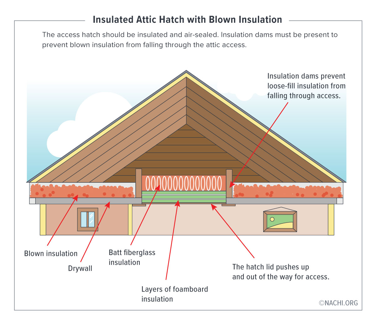 The access hatch should be insulated and air-sealed. Insulation dams must be present to prevent blown insulation from falling through the attic access.