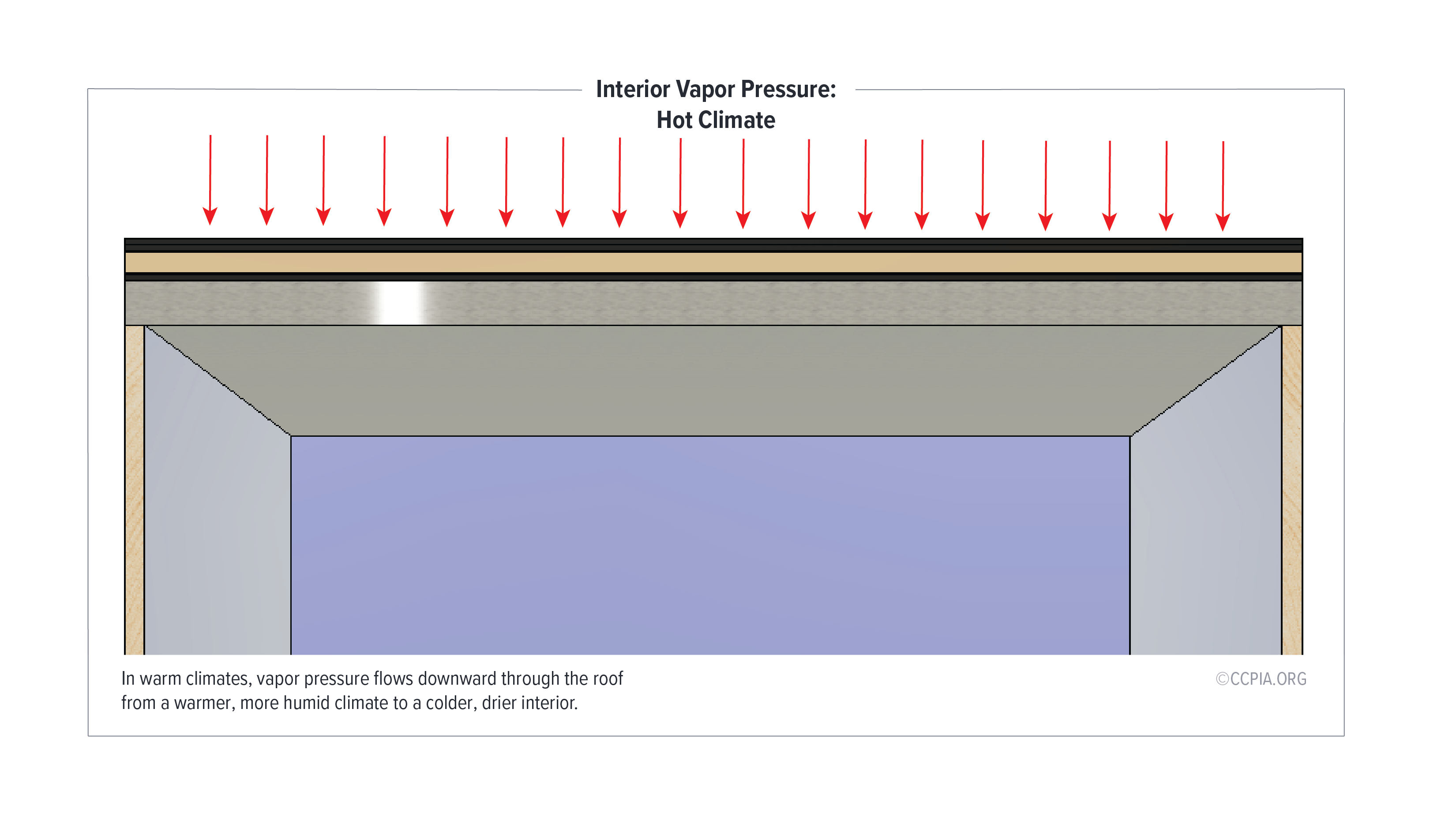 In warm/humid climates, vapor pressure flows downward through the roof from a warmer, more humid climate to a colder, drier interior.