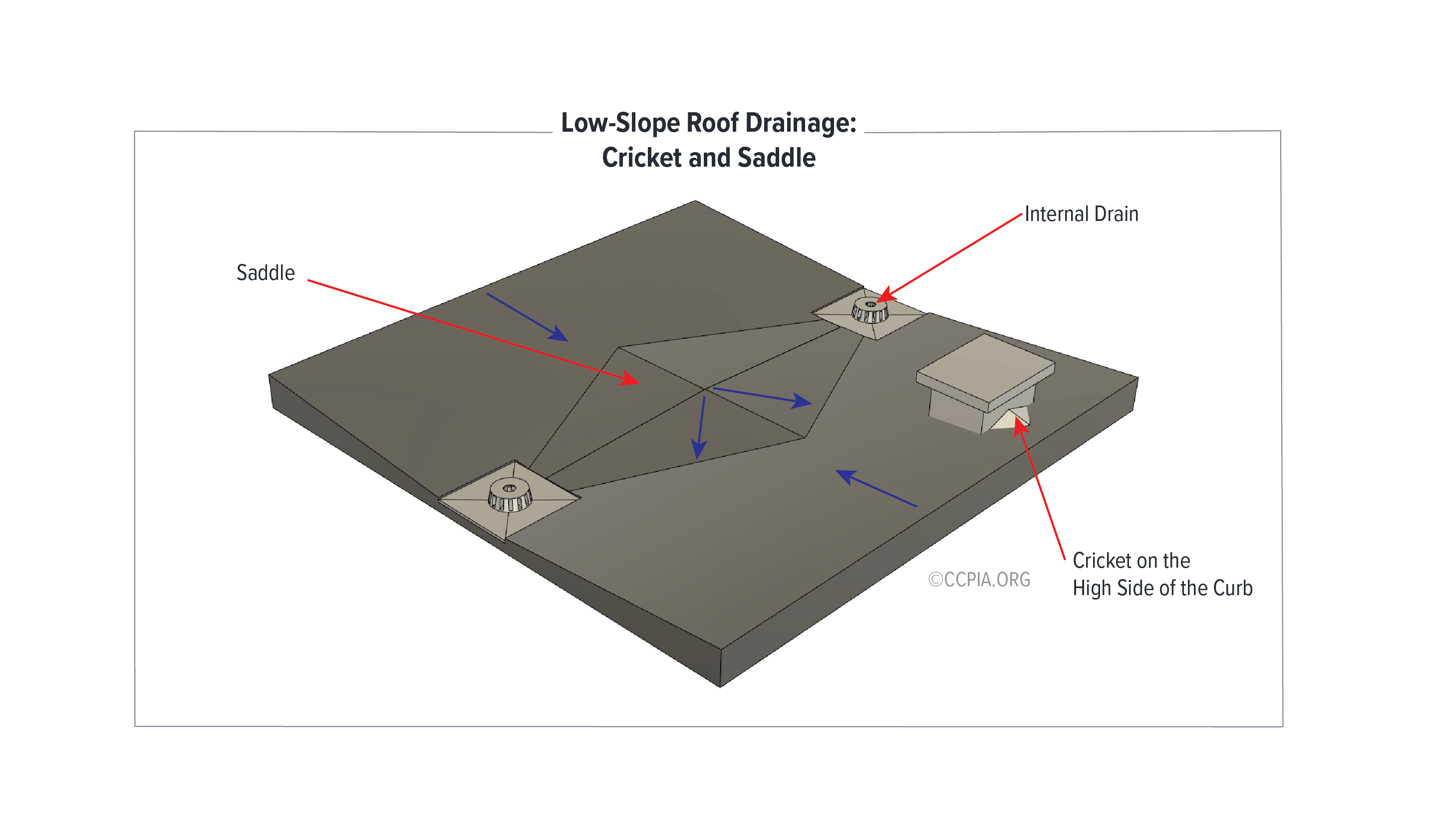 Low-Slope Roof Drainage: Cricket and Saddle