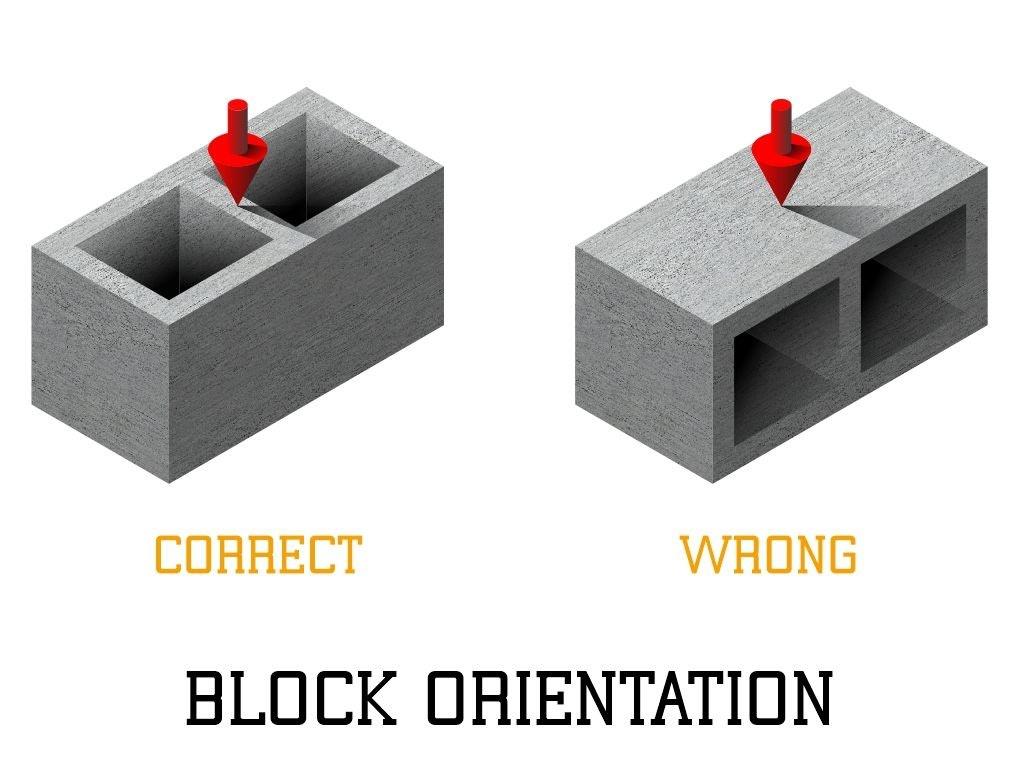 Masonry block orientation