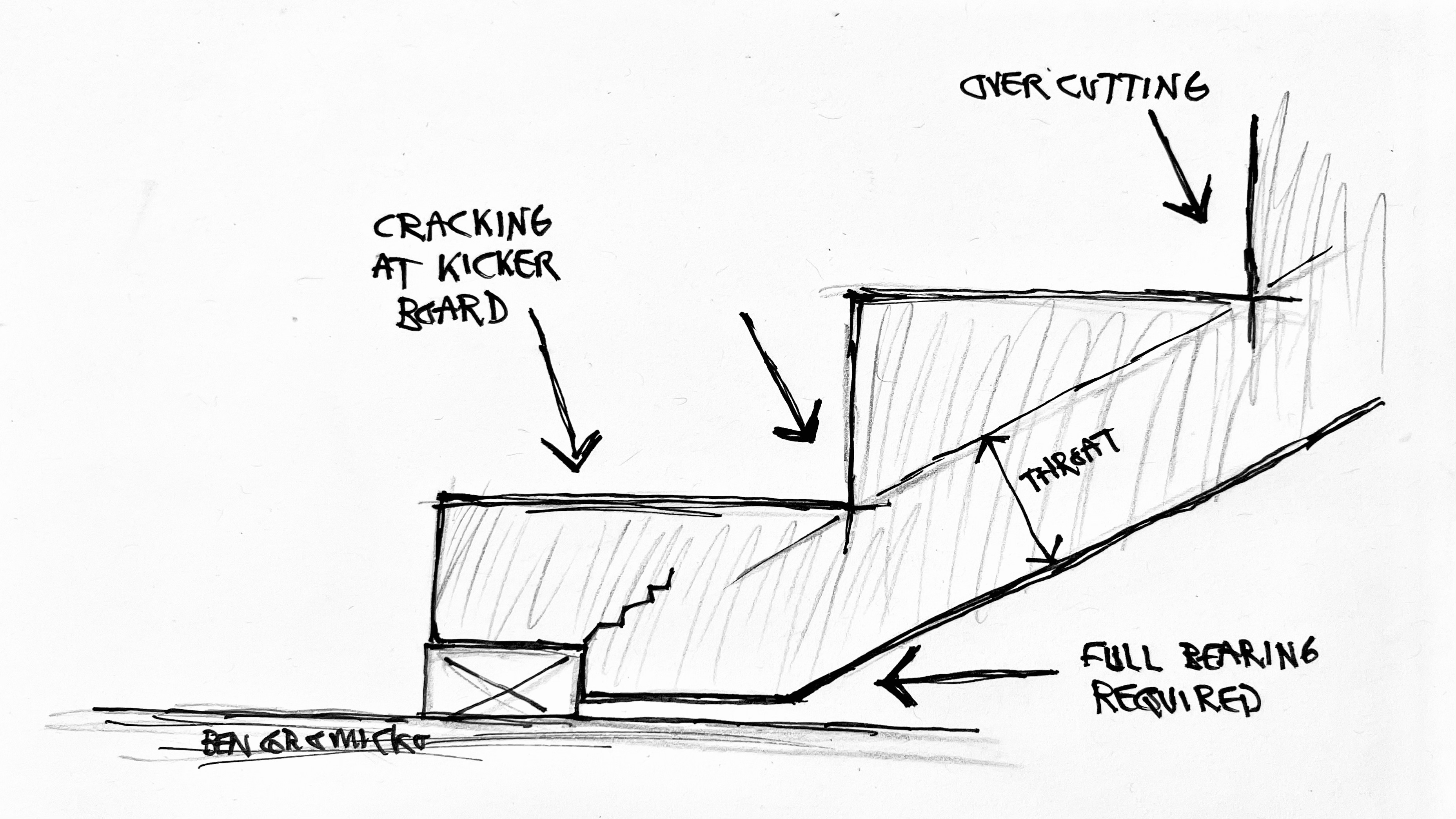 Notching dimension lumber to build cut stringers (see illustration below) is a common practice that takes into consideration only the depth of wood beneath the tread-riser notches as effective in resisting the applied load. For cut stringers, care should be taken not to overcut the limits of the notch. Overcutting notches in stringers is a major defect.