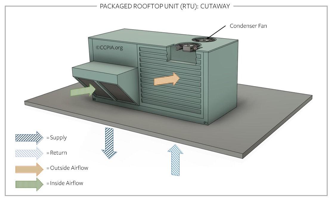Packaged rooftop unit (RTU): cutaway, commercial HVAC.