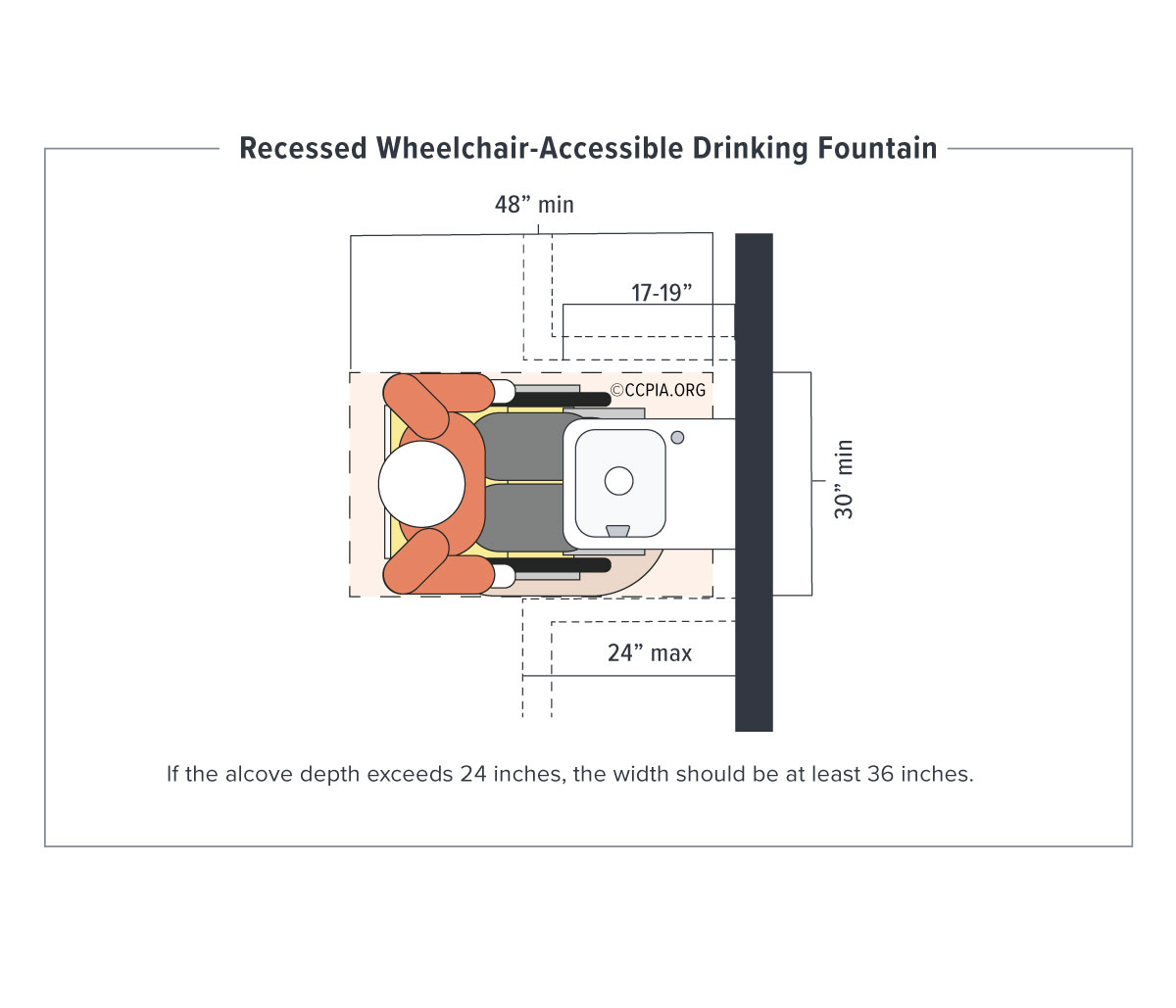 Recessed wheelchair-accessible drinking fountain, accessibility in public accommodations and commercial facilities.