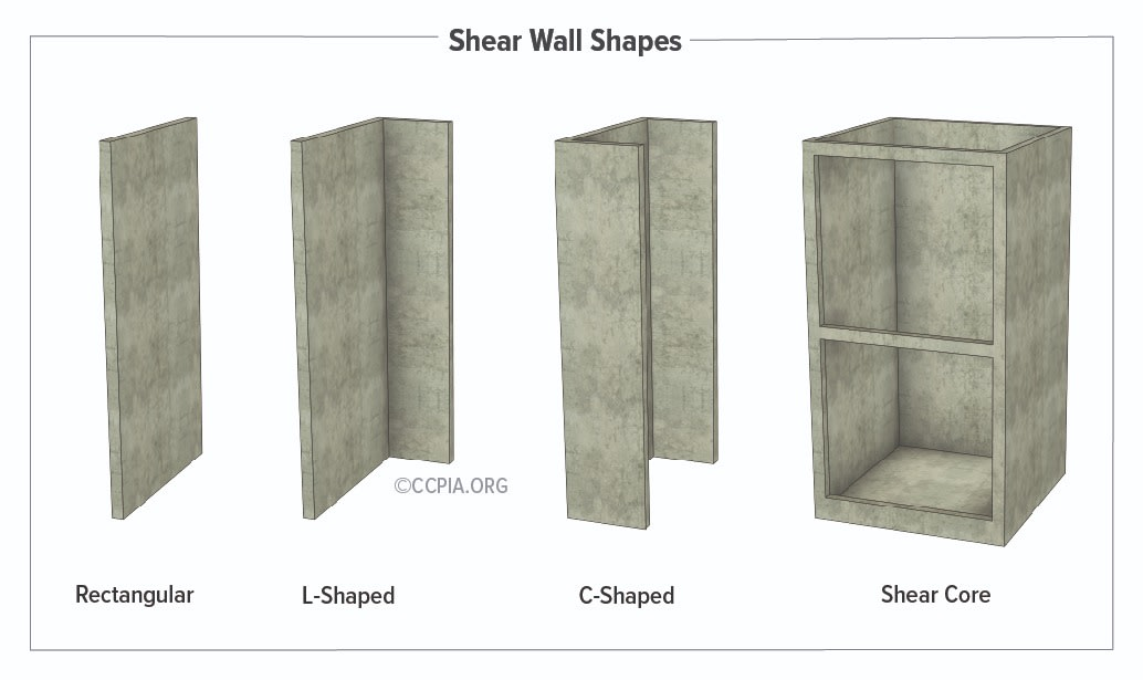 The strength and stiffness of a building depend on the shape and position of the shear wall. Common positioning includes the building's perimeter or the center of a building encasing an elevator shaft or stairwell. The latter is referred to as a shear core. Other shear wall shapes include a rectangle, L-shape, and C-shape.