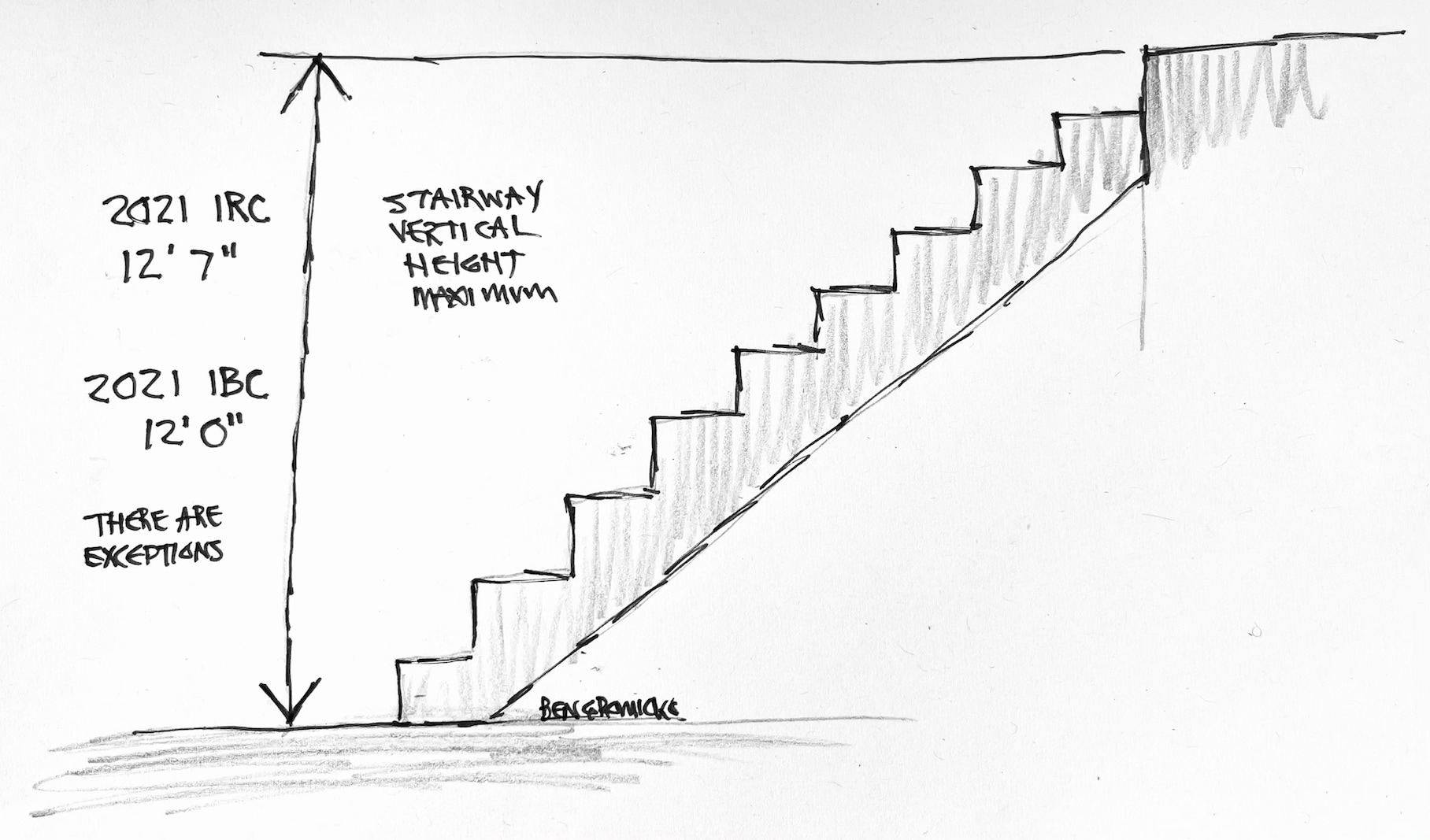 The 2021 IRC, R311.7.3, states that a flight of stairs shall not have a vertical rise greater than 12 feet 7 inches (3835 mm or 151 inches) between floor levels or landings. The code also states that there are exceptions to this vertical height limit. They are: (a) Stairways not within or serving a building, porch, or deck; (b) Stairways leading to non-habitable attics; and (c) Stairways leading to crawl spaces. The 2021 IBC, Section 1011.8, states that a flight of stairs should not have a vertical rise greater than 12 feet (3658 mm or 144 inches). The vertical height is measured from one landing walking surface to another.