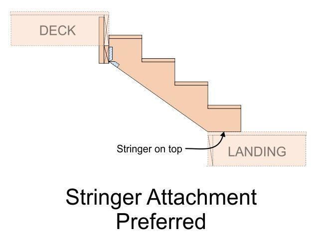 Stringer attachment preferred