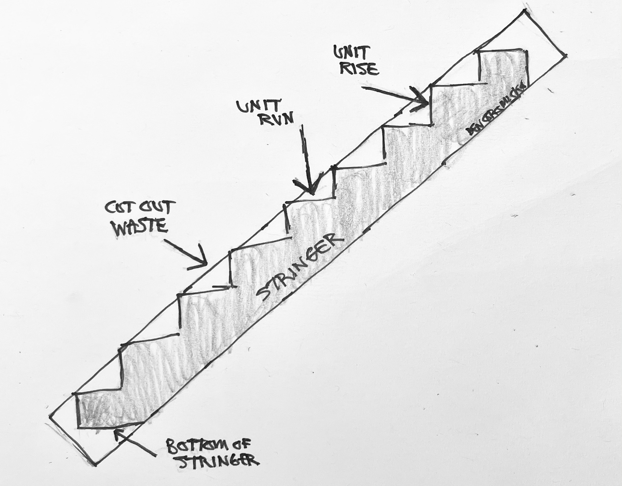 Each riser of a stairway stringer may be cut at 7 and ¼-inch in height with 10 and 1/2-inch length treads, but the unit rise and unit run measurements will depend upon the total rise and total span of the staircase.