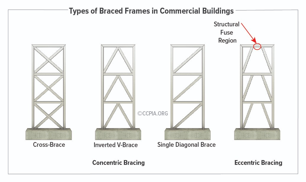 The common concentric braced framing configurations include cross-brace, inverted V-brace, and single diagonal brace. Another type of braced framing in commercial buildings is eccentric bracing which utilizes diagonal braces with one or two ends deliberately offset to the supporting member.