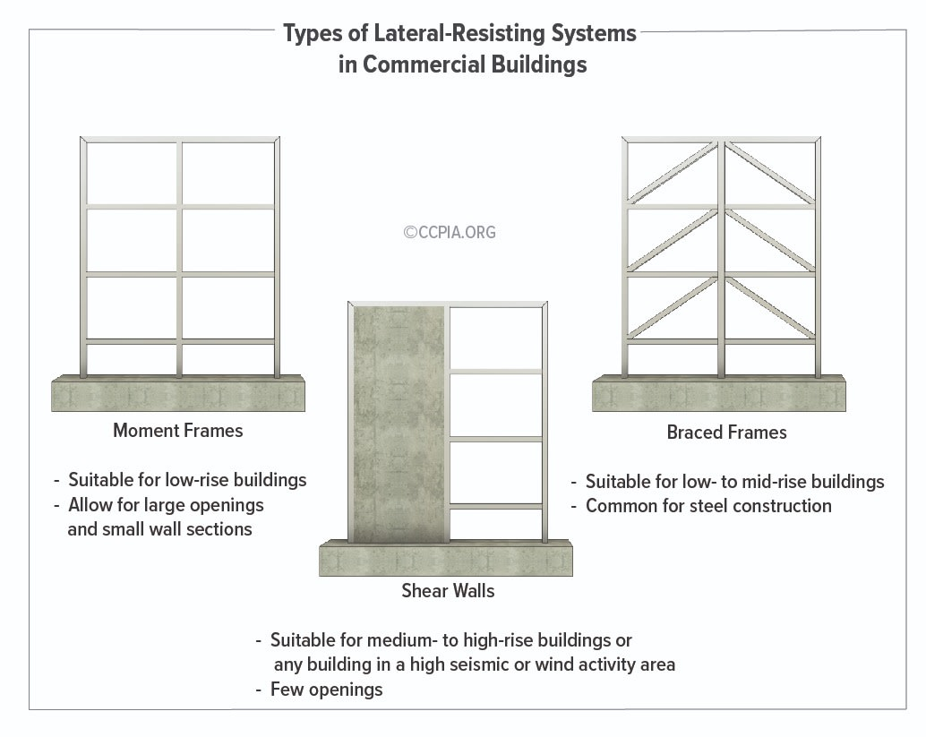 The most common bracing methods for resisting lateral forces in commercial buildings include moment frames, shear walls, and braced frames. These are vertical elements that transfer lateral loads, including wind, seismic forces, and stability forces through floor or roof diaphragms to the building's foundation.