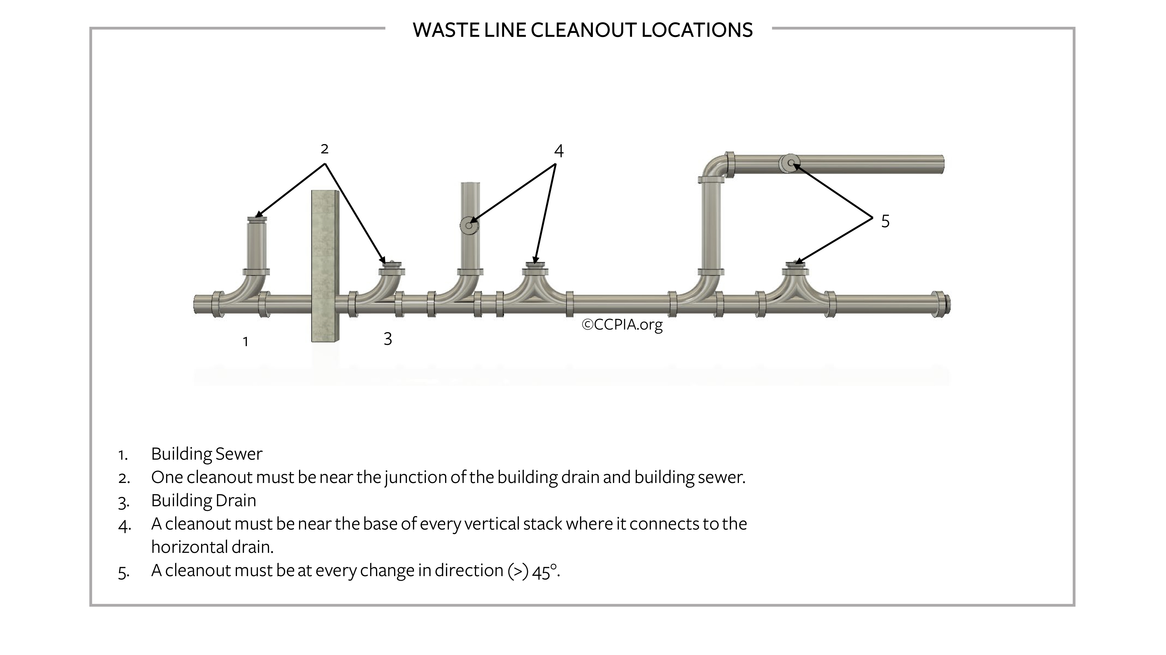 Waste line cleanout locations in a commercial building.