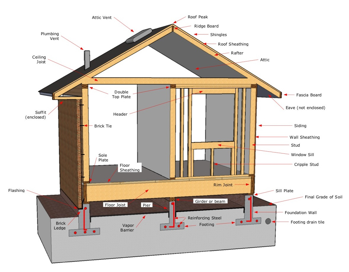 Internachi inspection graphics library general house and for What is the best foundation for a house