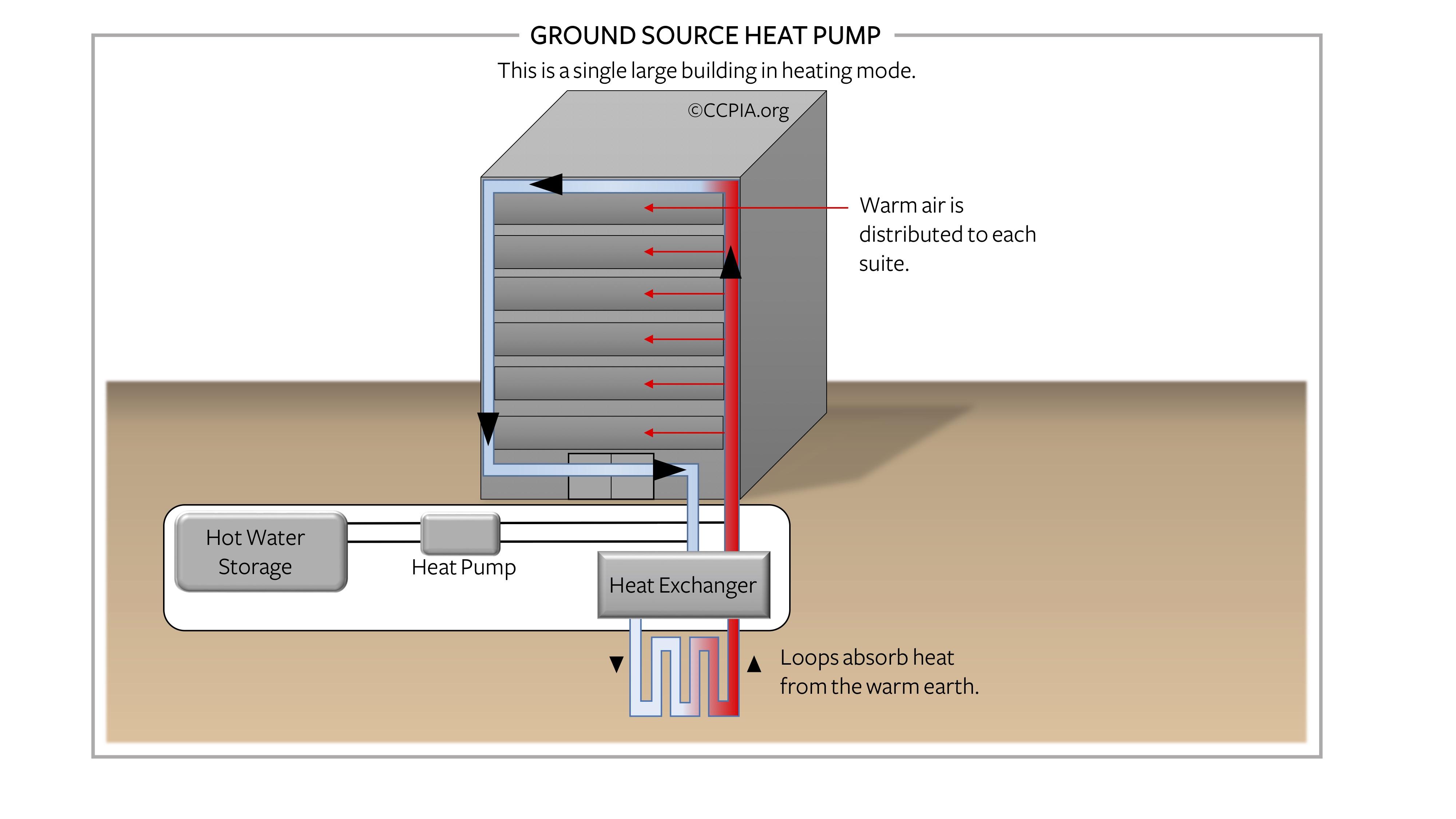 Commercial building ground source heat pump.