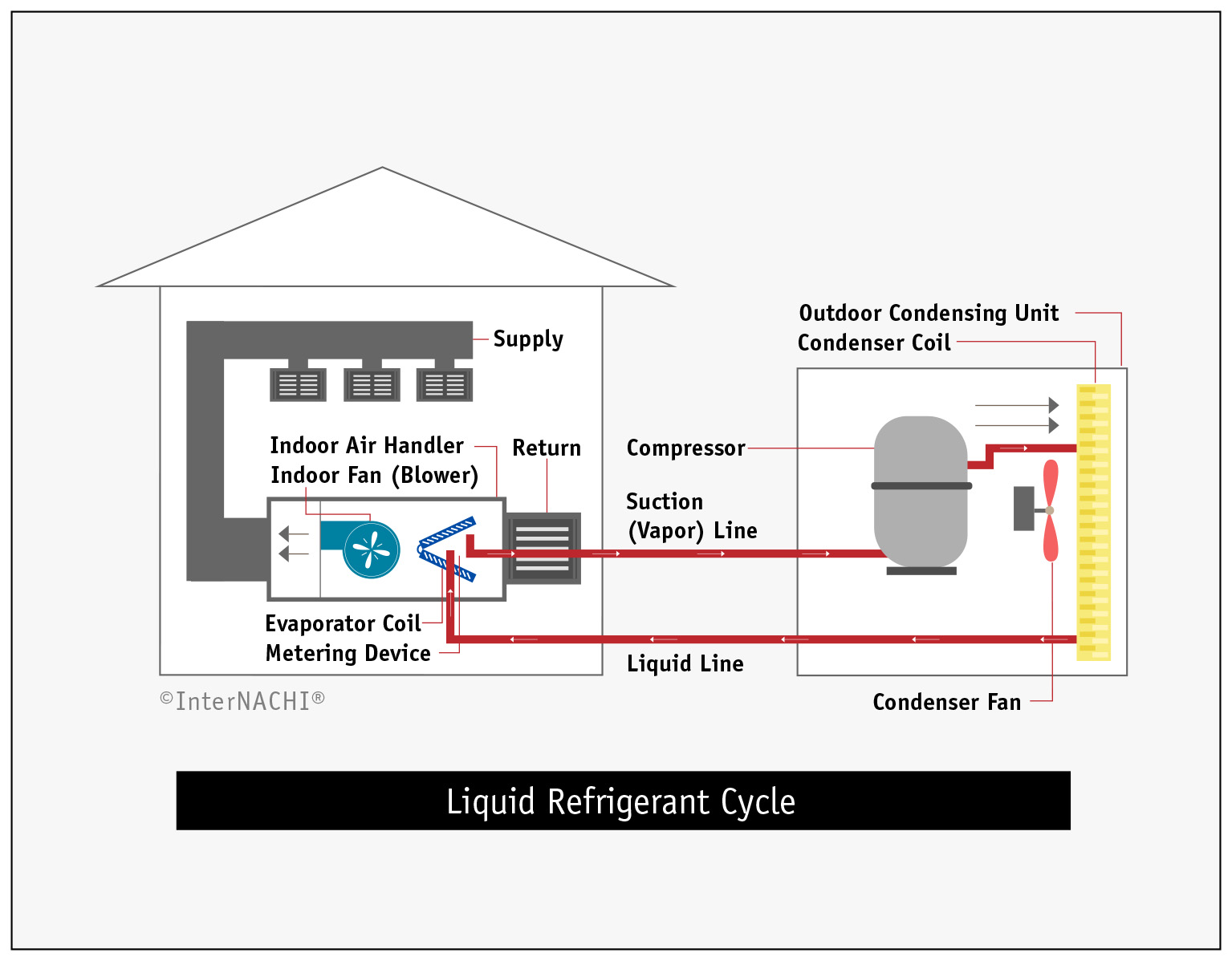 Liquid Refrigerant Cycle