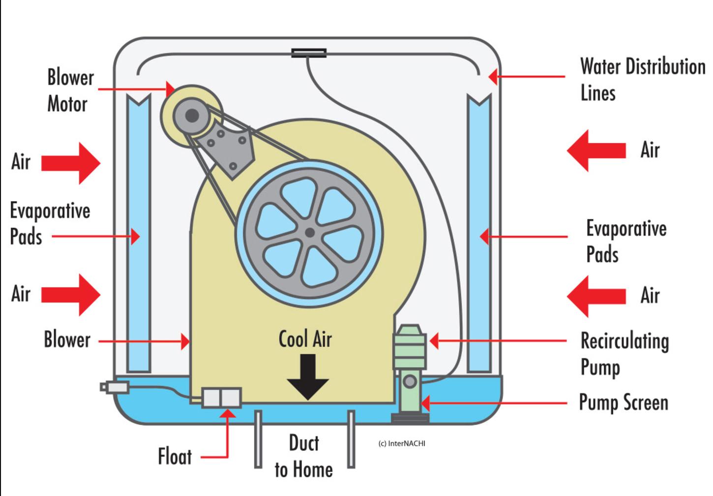 Evaporative or Swamp Cooler