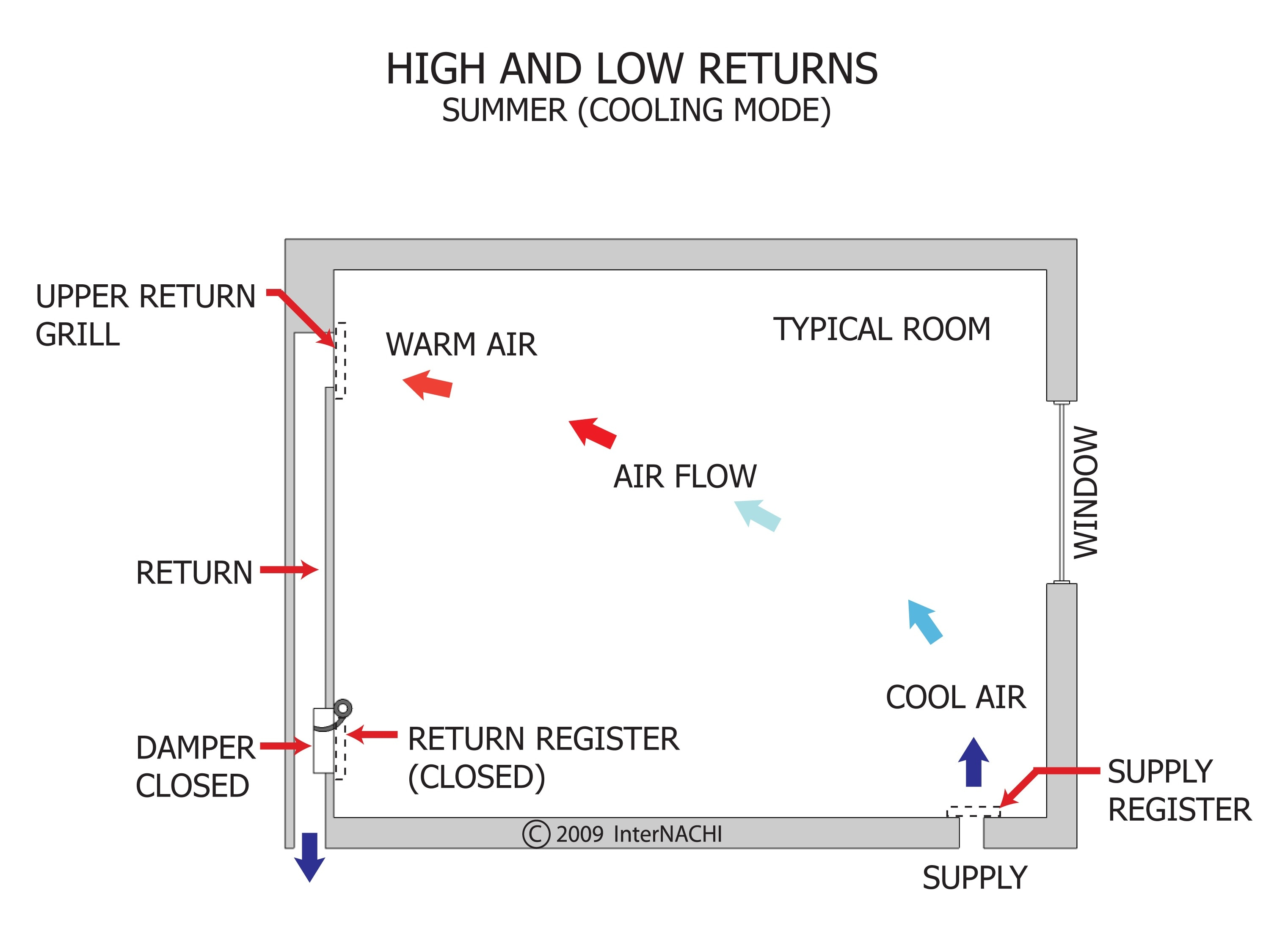 High and Low Returns (Summer)