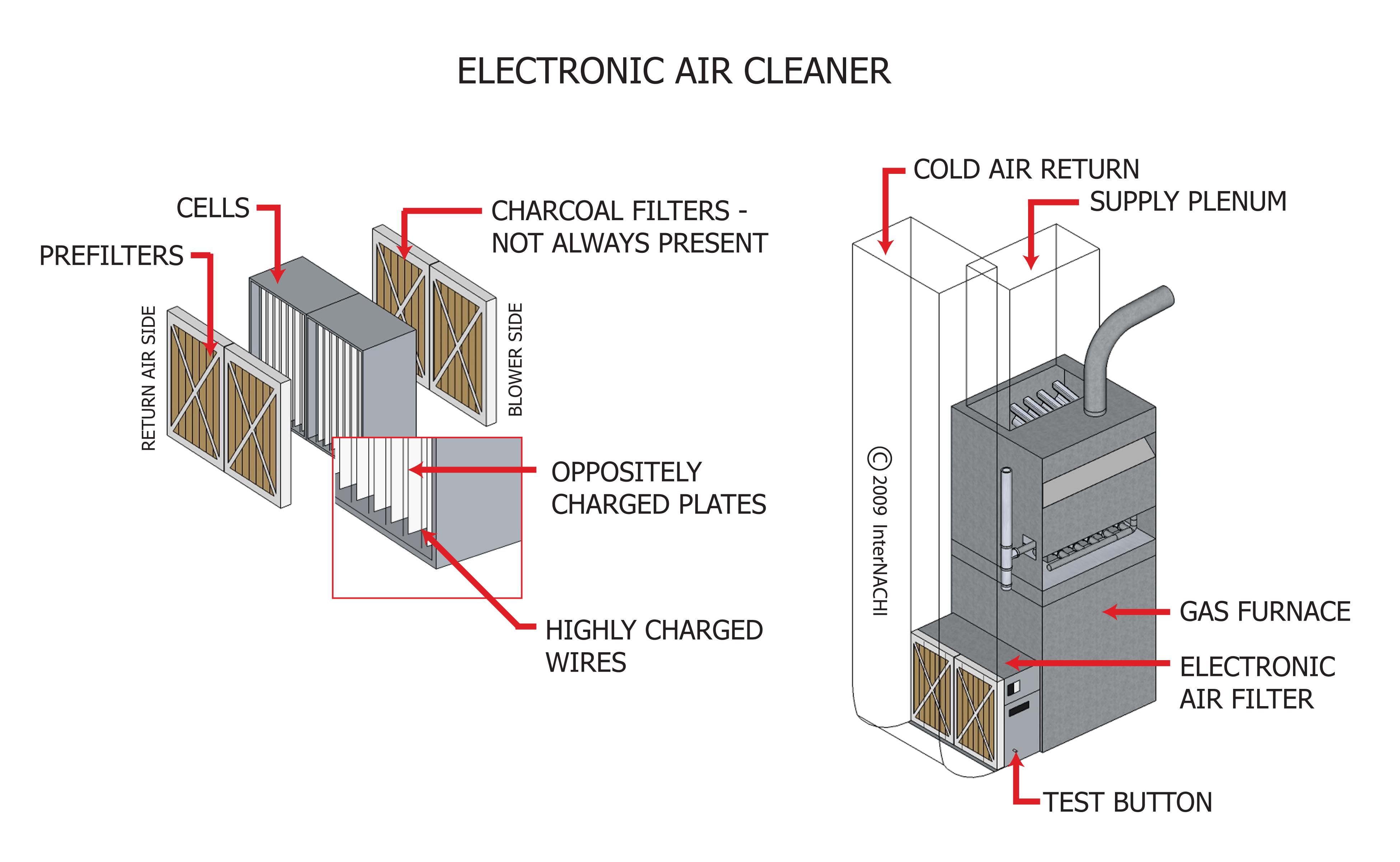 internachi inspection graphics library hvac general electronicinternachi inspection graphics library hvac general electronic air cleaner jpg