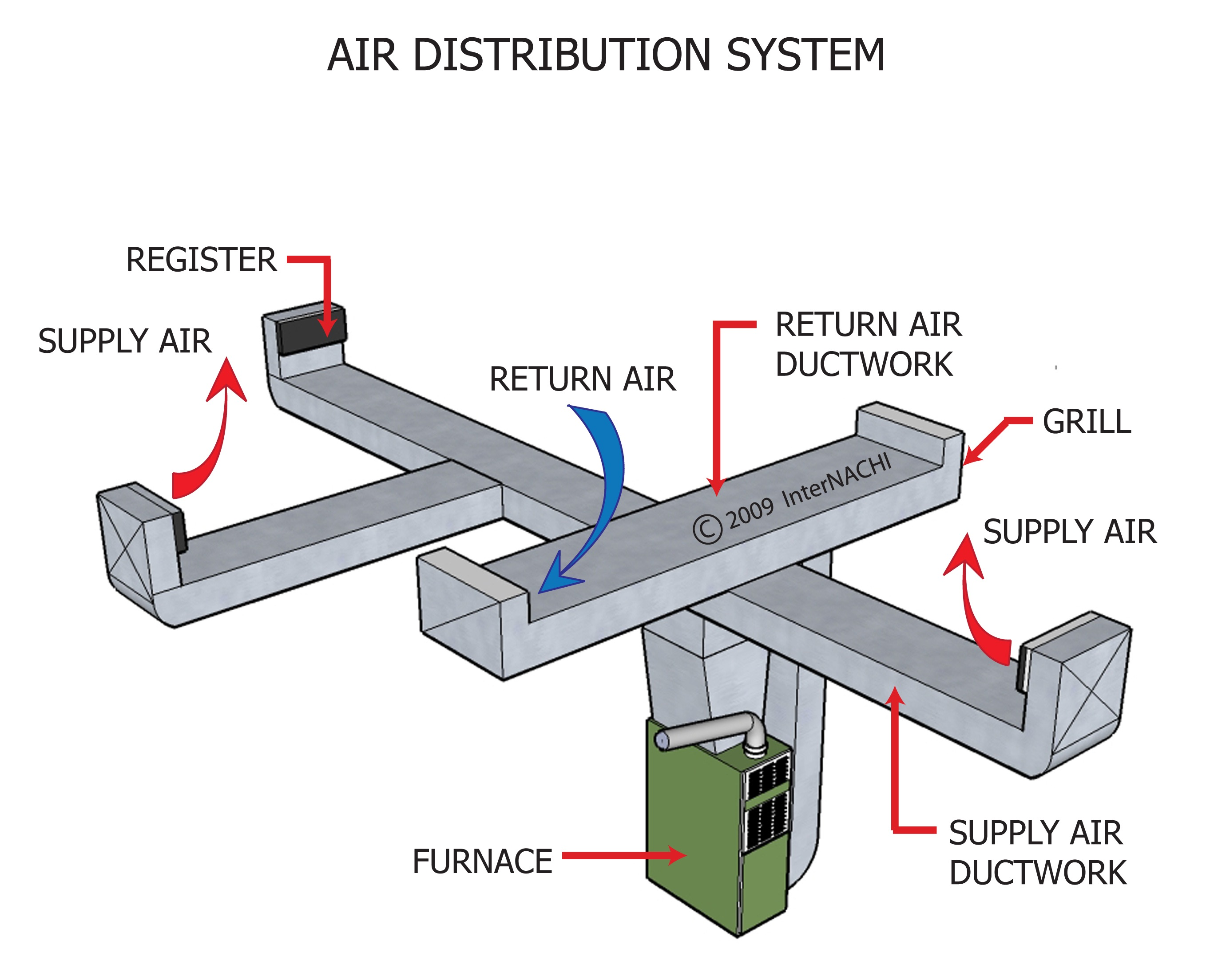 Air Duct System : Index of gallery images hvac heating