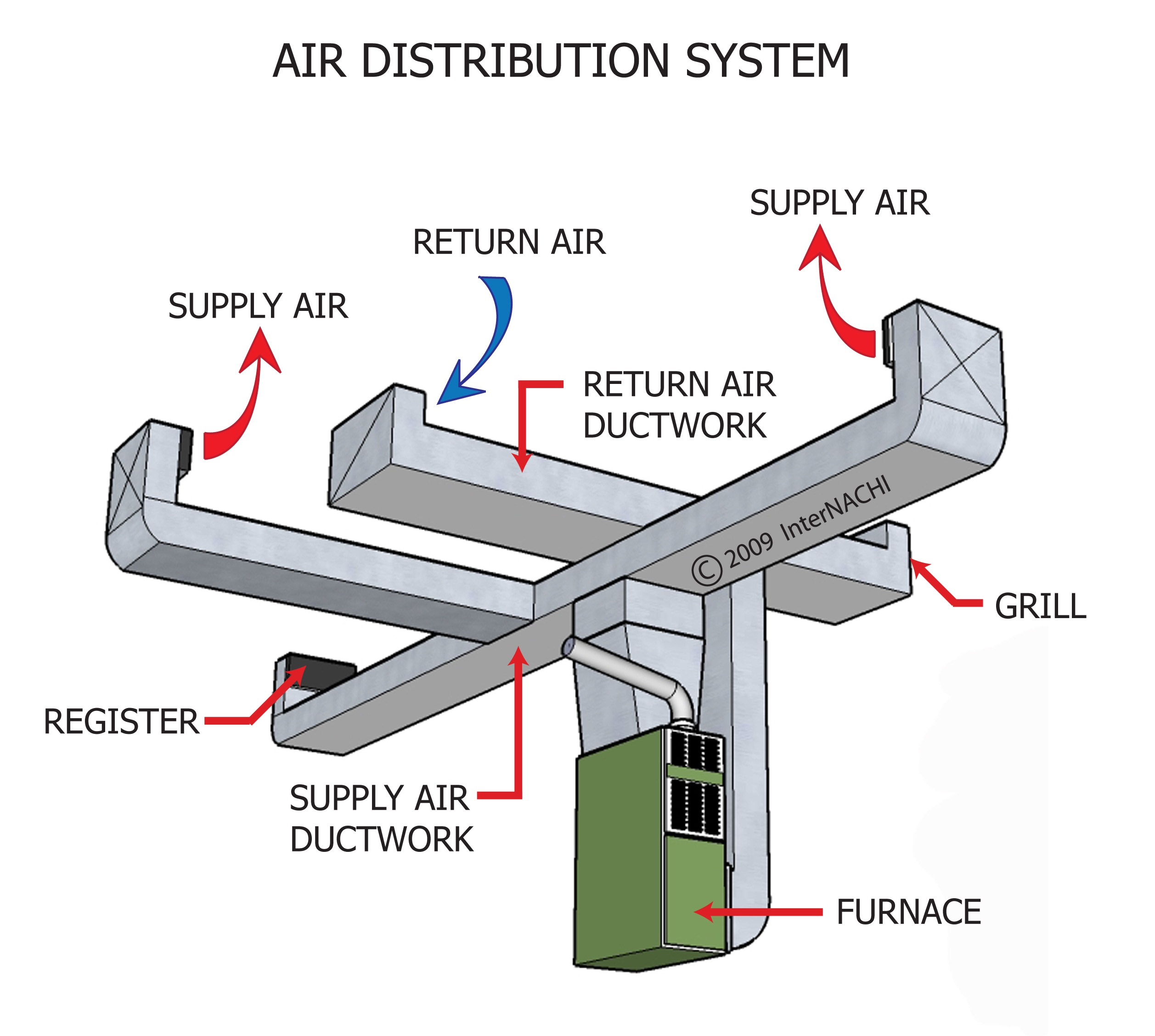 Air distribution system.
