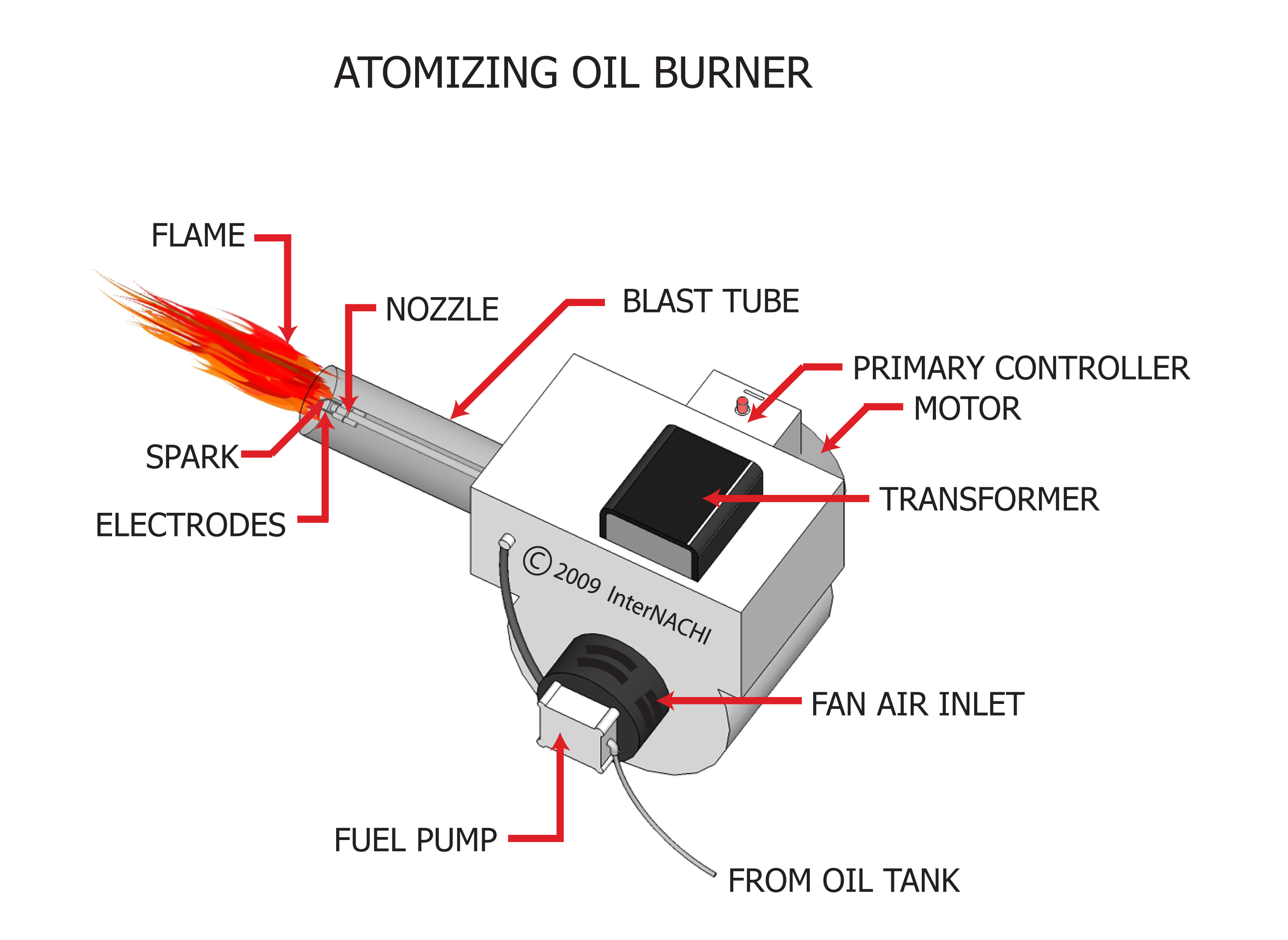 Atomizing oil burner.