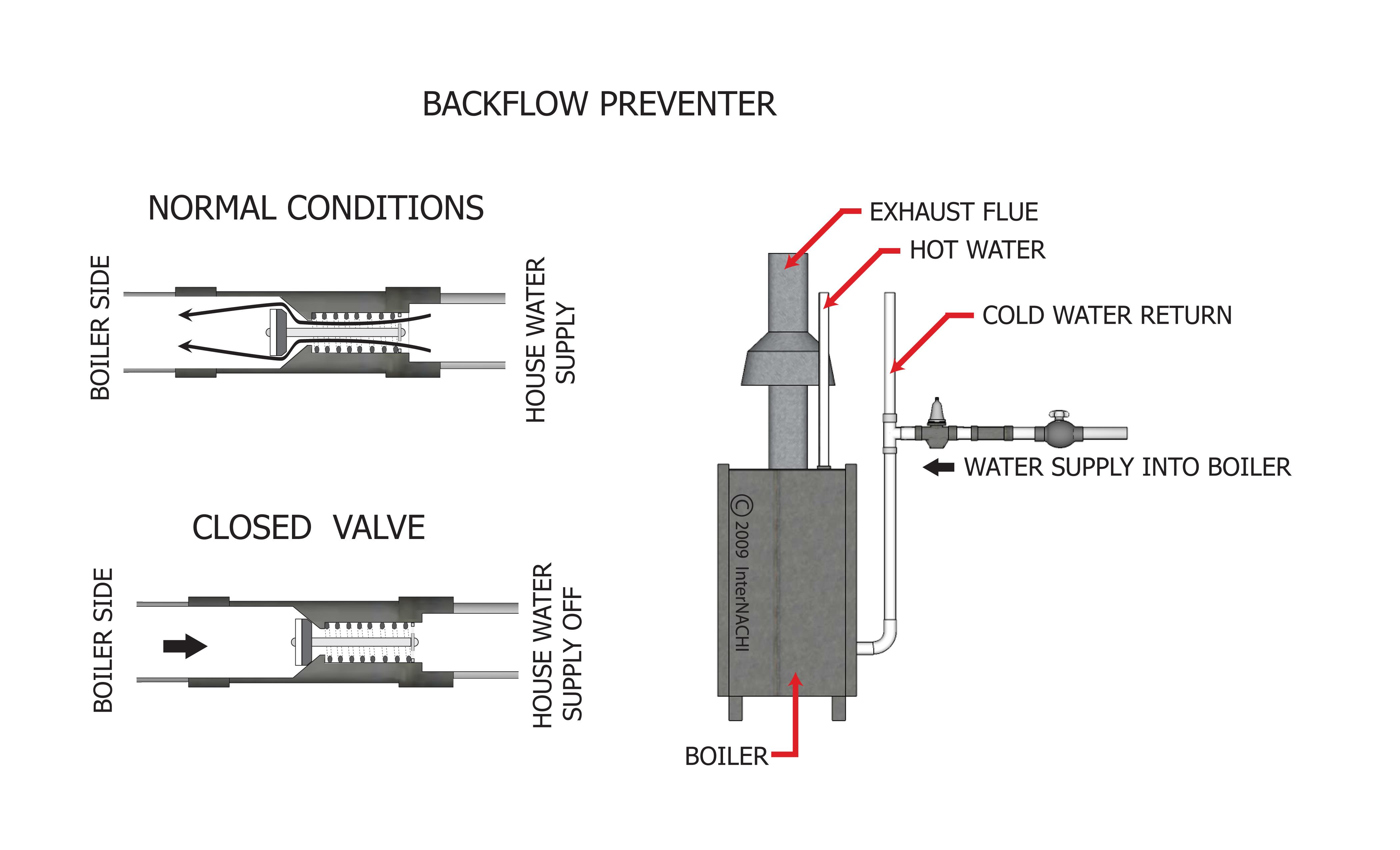 Backflow preventer.