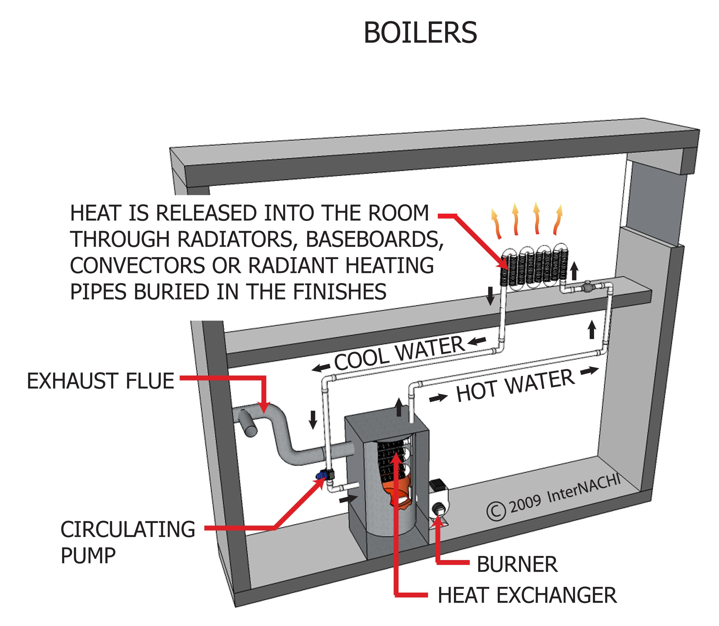 Boilers.