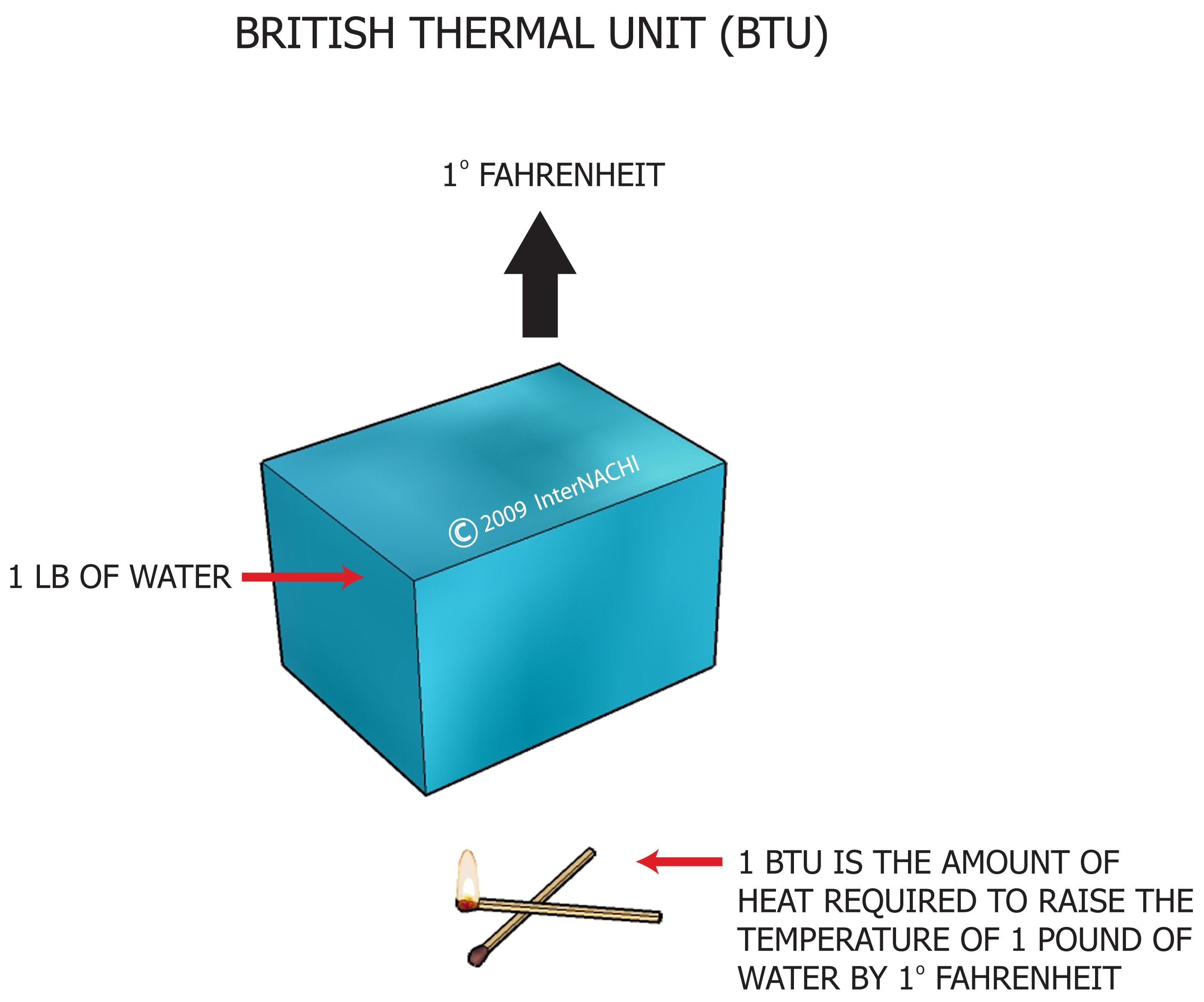British thermal unit.