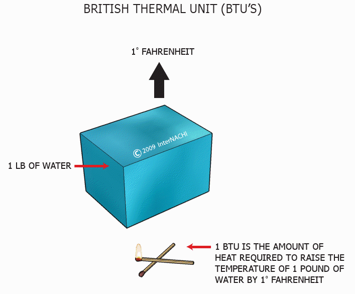 British thermal unit.